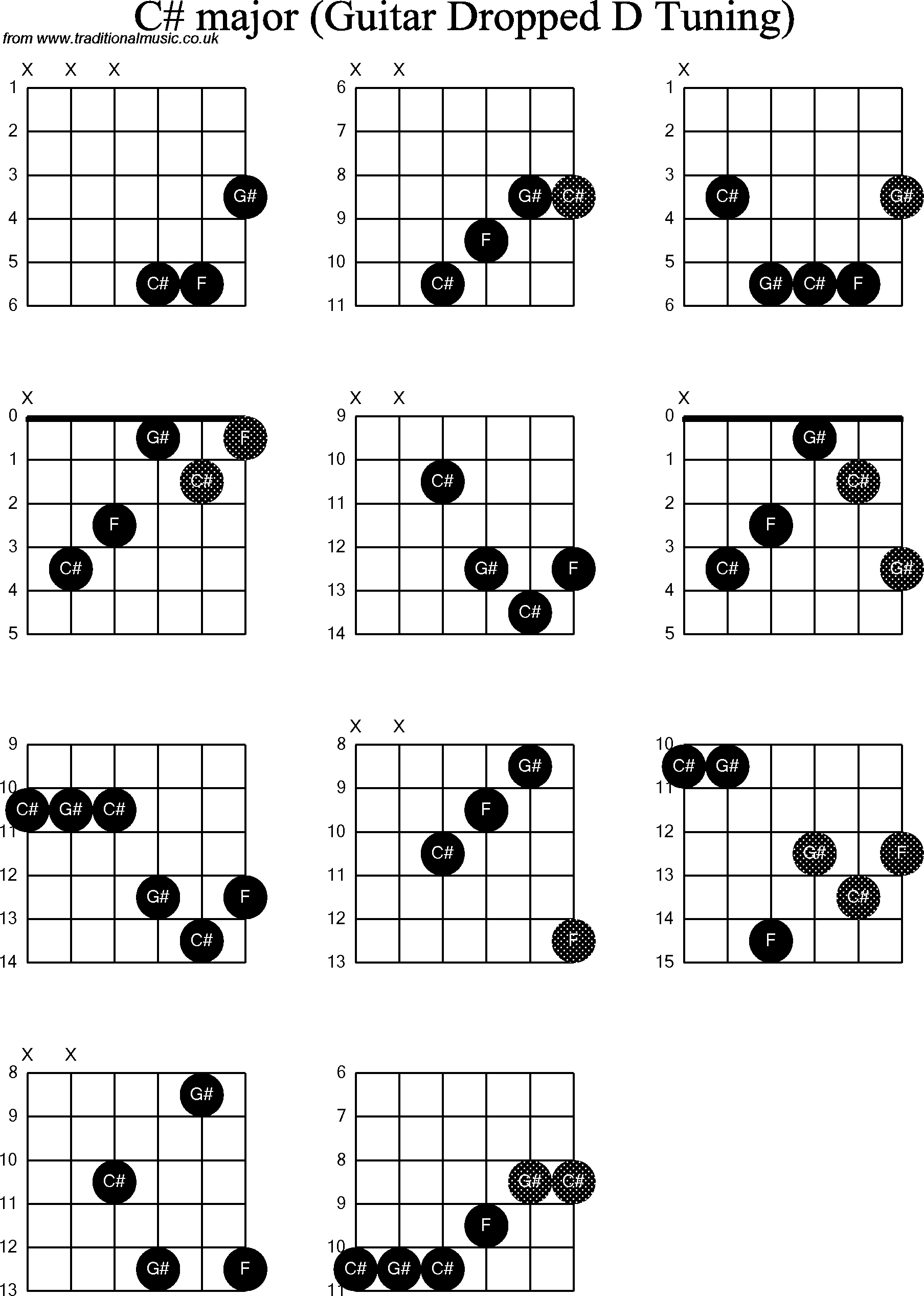 Chord Diagrams For Dropped D Guitardadgbe C Sharp