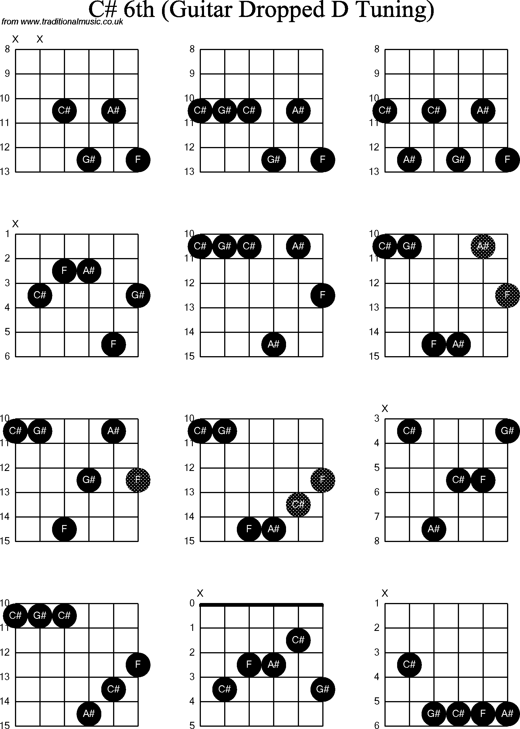 chord diagrams for dropped d guitar dadgbe   c sharp6th