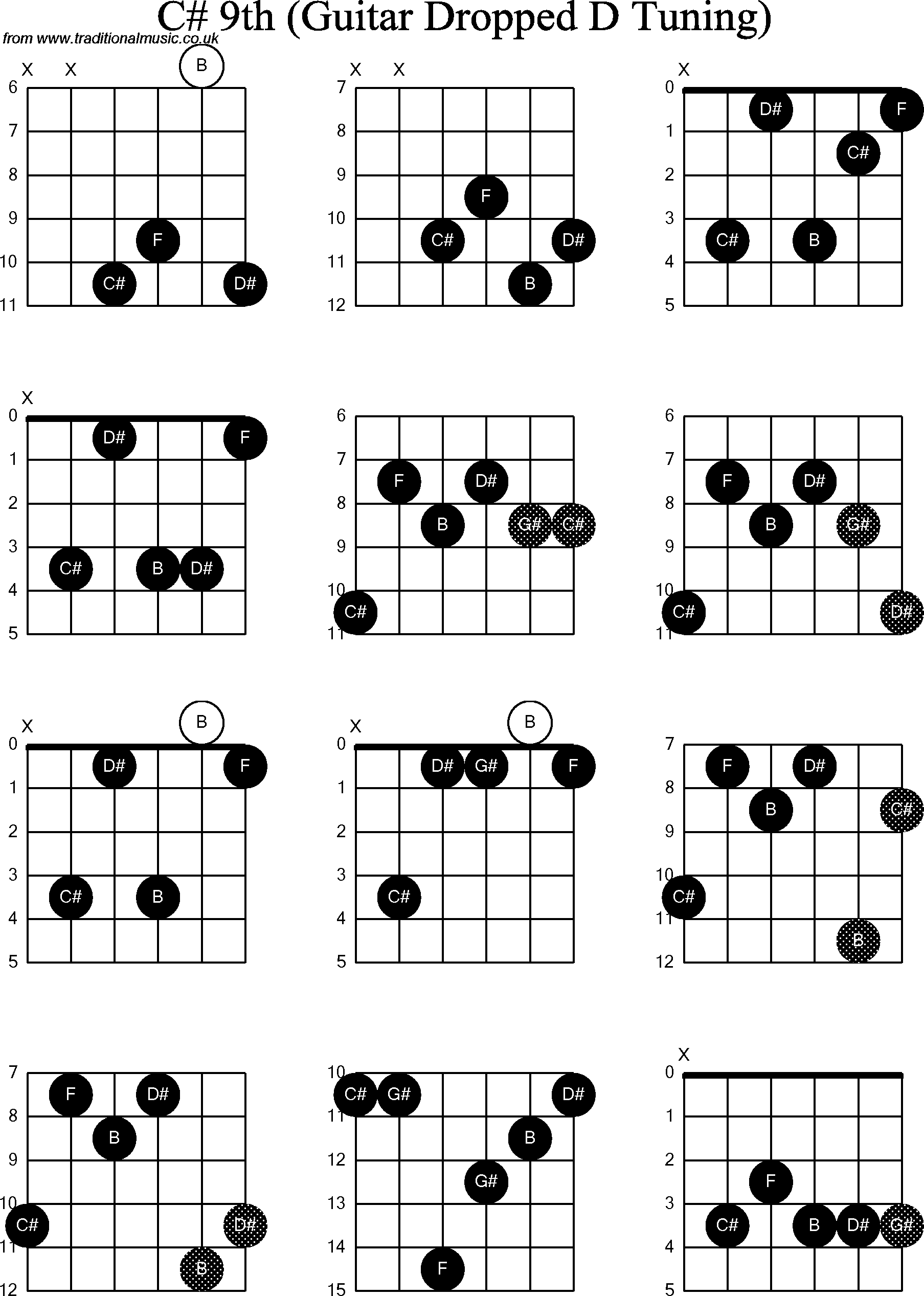 Chord diagrams for dropped d guitardadgbe c sharp9th chord diagrams for dropped d guitardadgbe c sharp9th hexwebz Choice Image