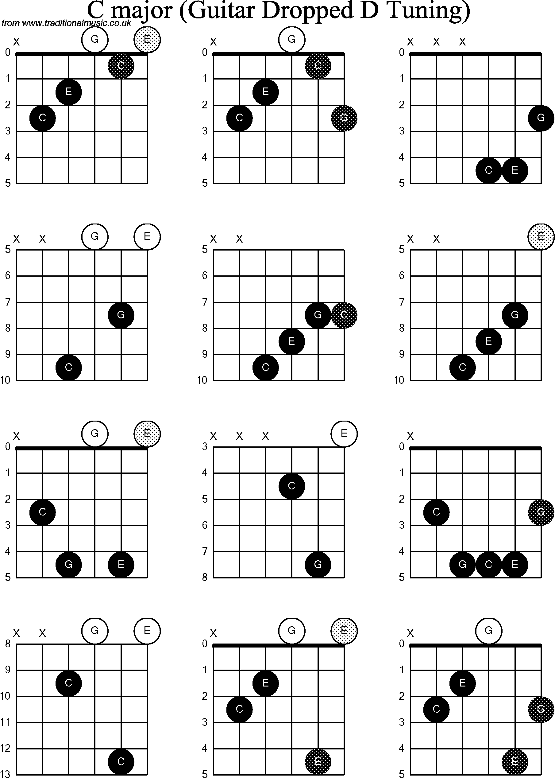 chord diagrams for dropped d guitar dadgbe   c