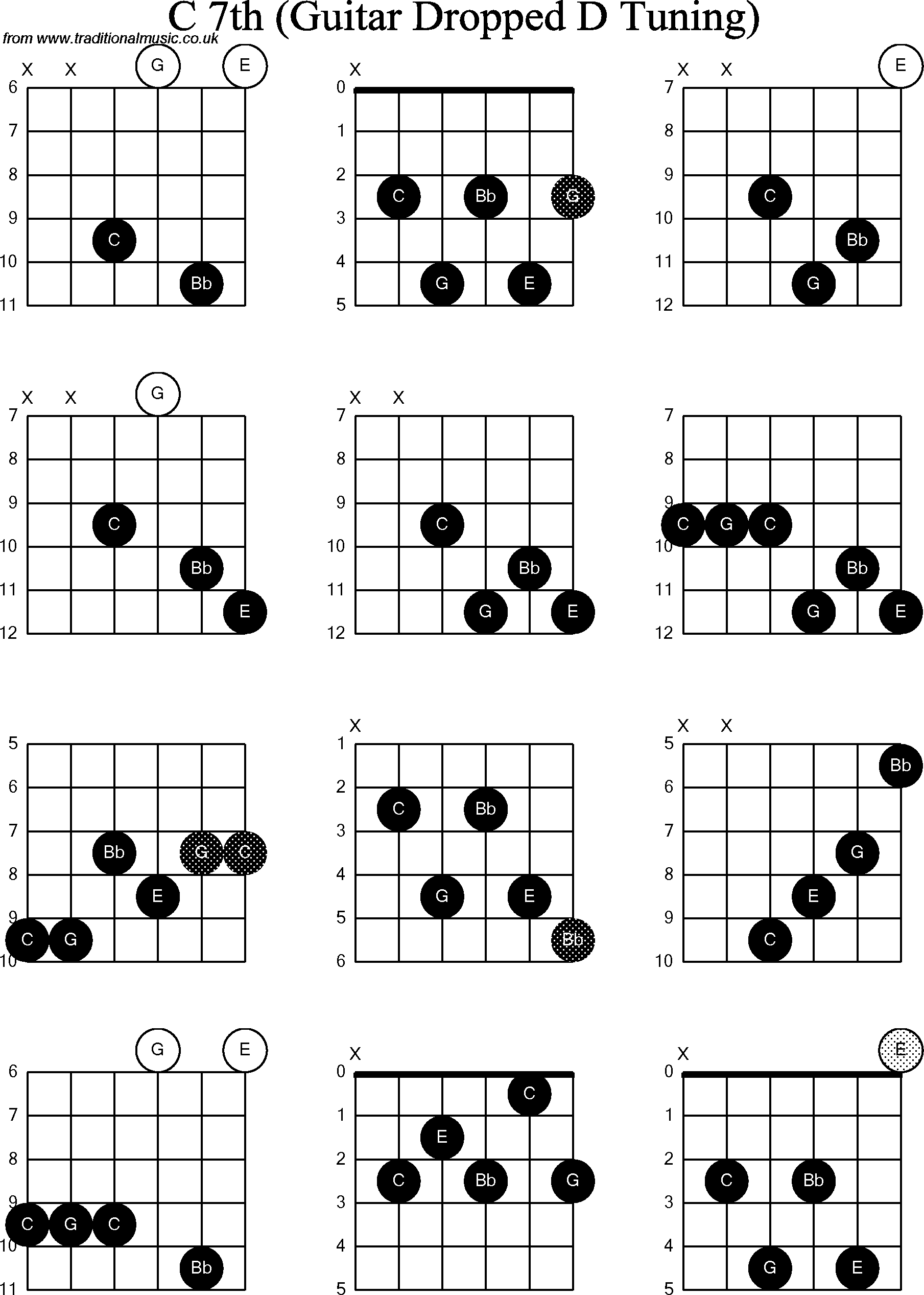 chord diagrams for dropped d guitar dadgbe   c7th