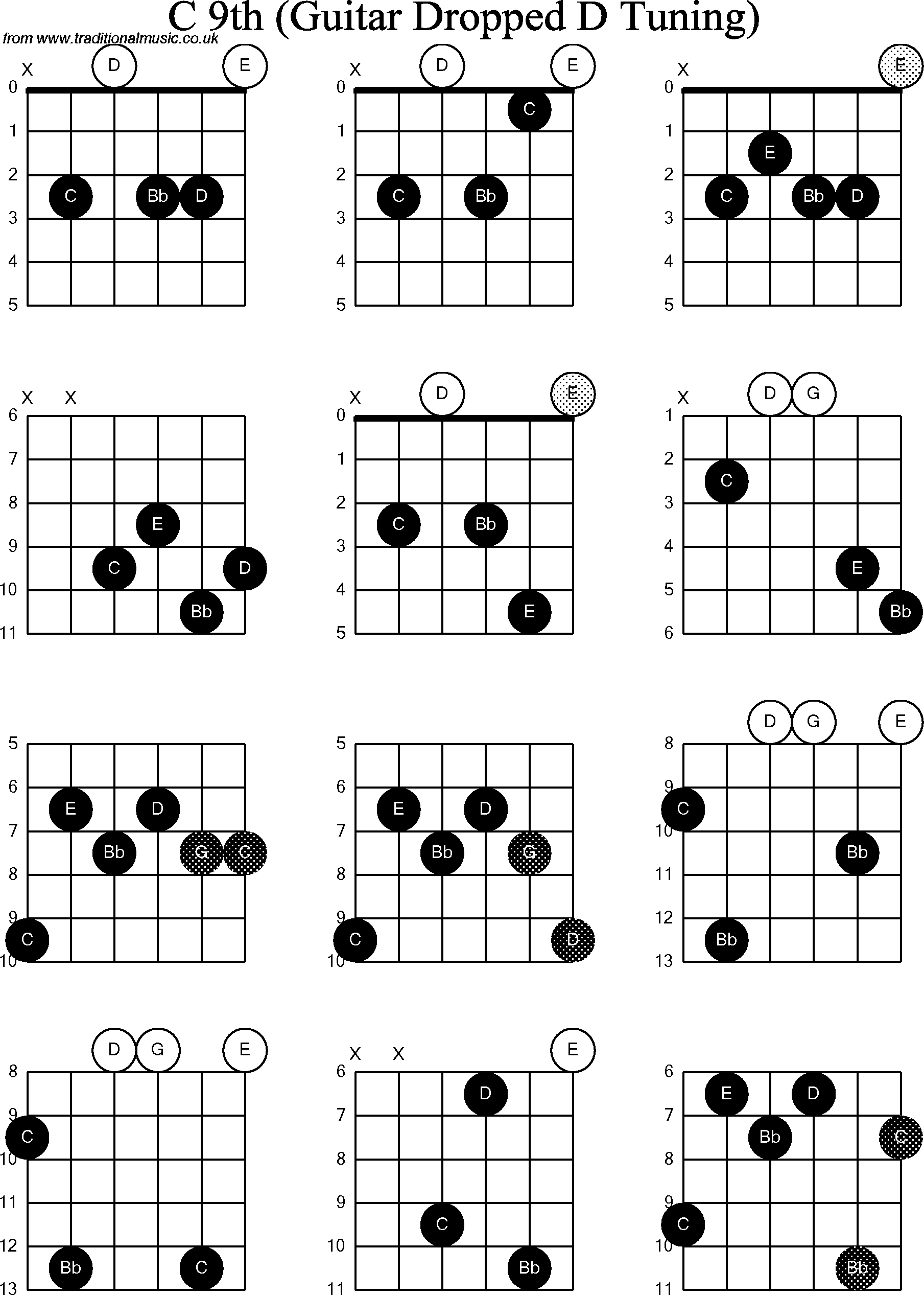 Chord Diagrams For Dropped D Guitardadgbe C9th
