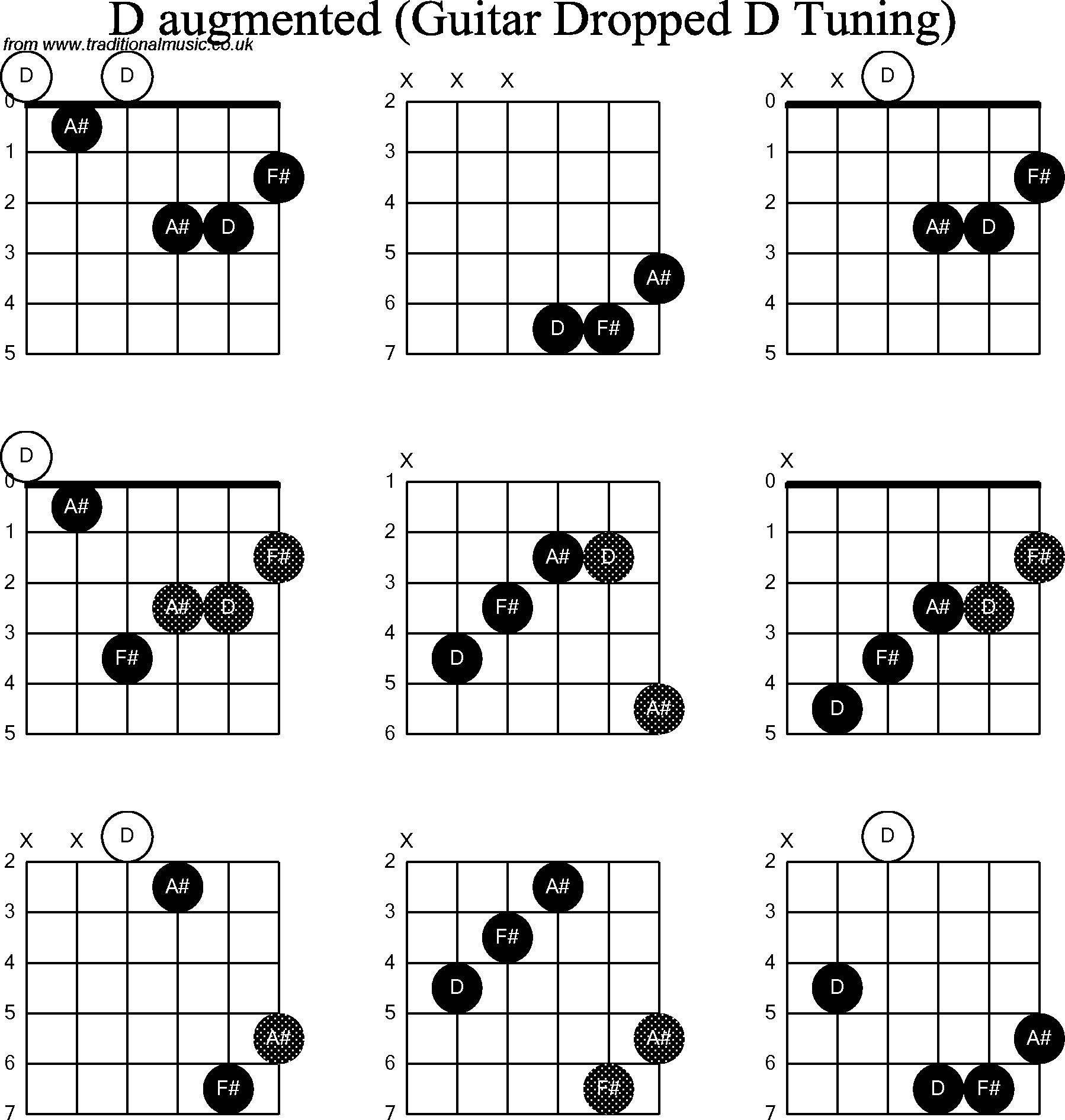 Chord Diagrams For Dropped D Guitardadgbe D Augmented