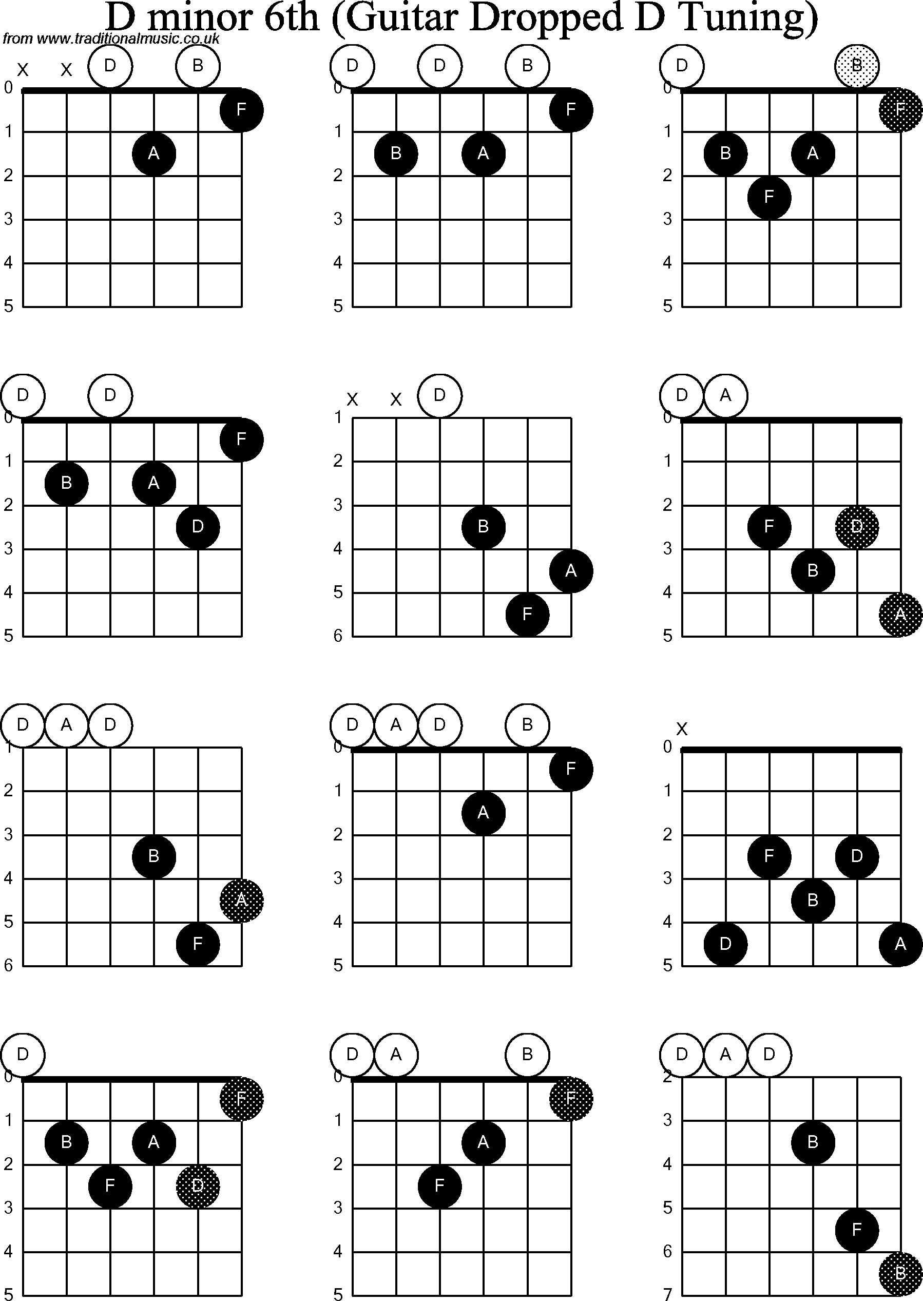 Chord Diagrams For Dropped D Guitardadgbe D Minor6th