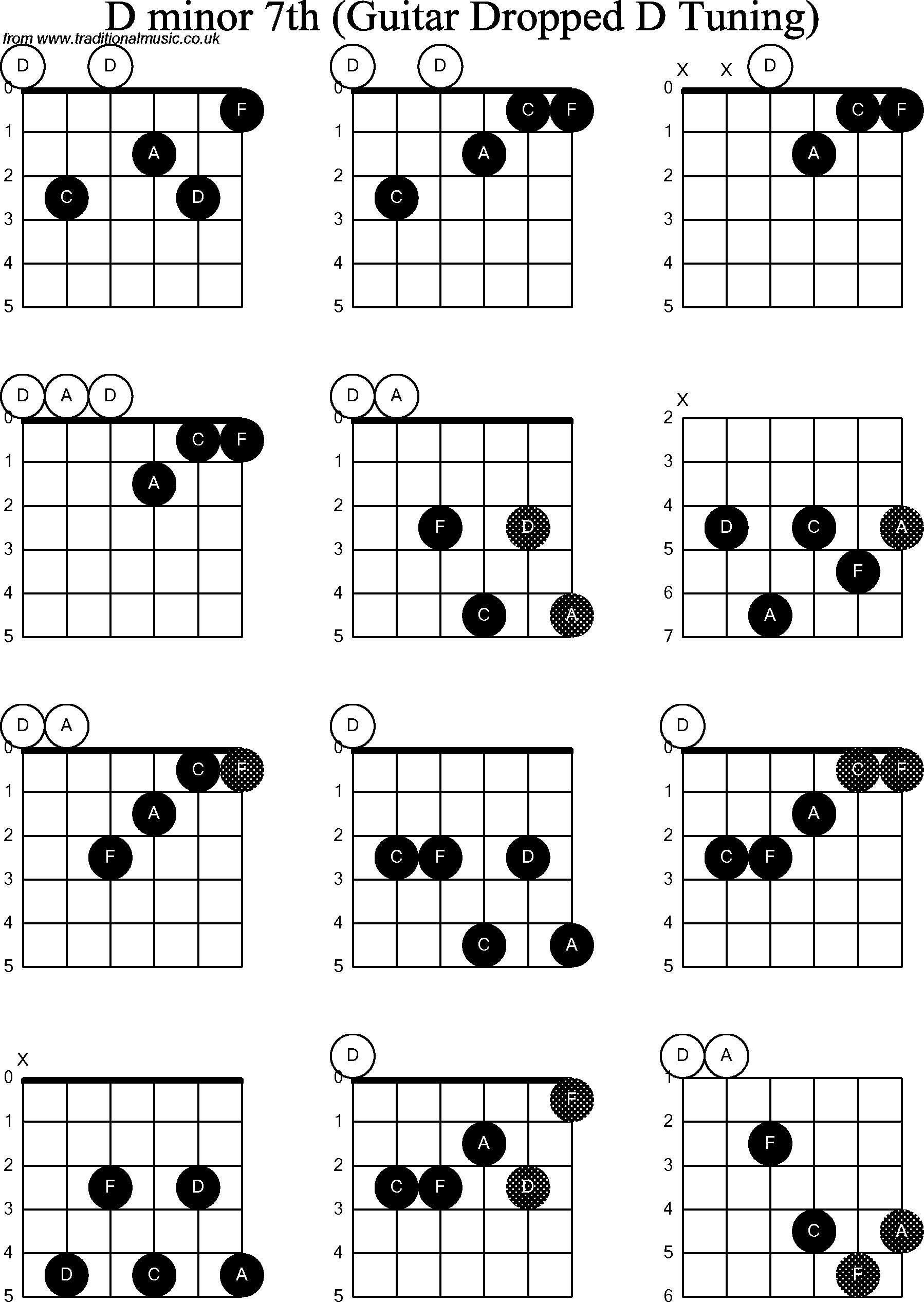 chord diagrams for dropped d guitar dadgbe   d minor7th