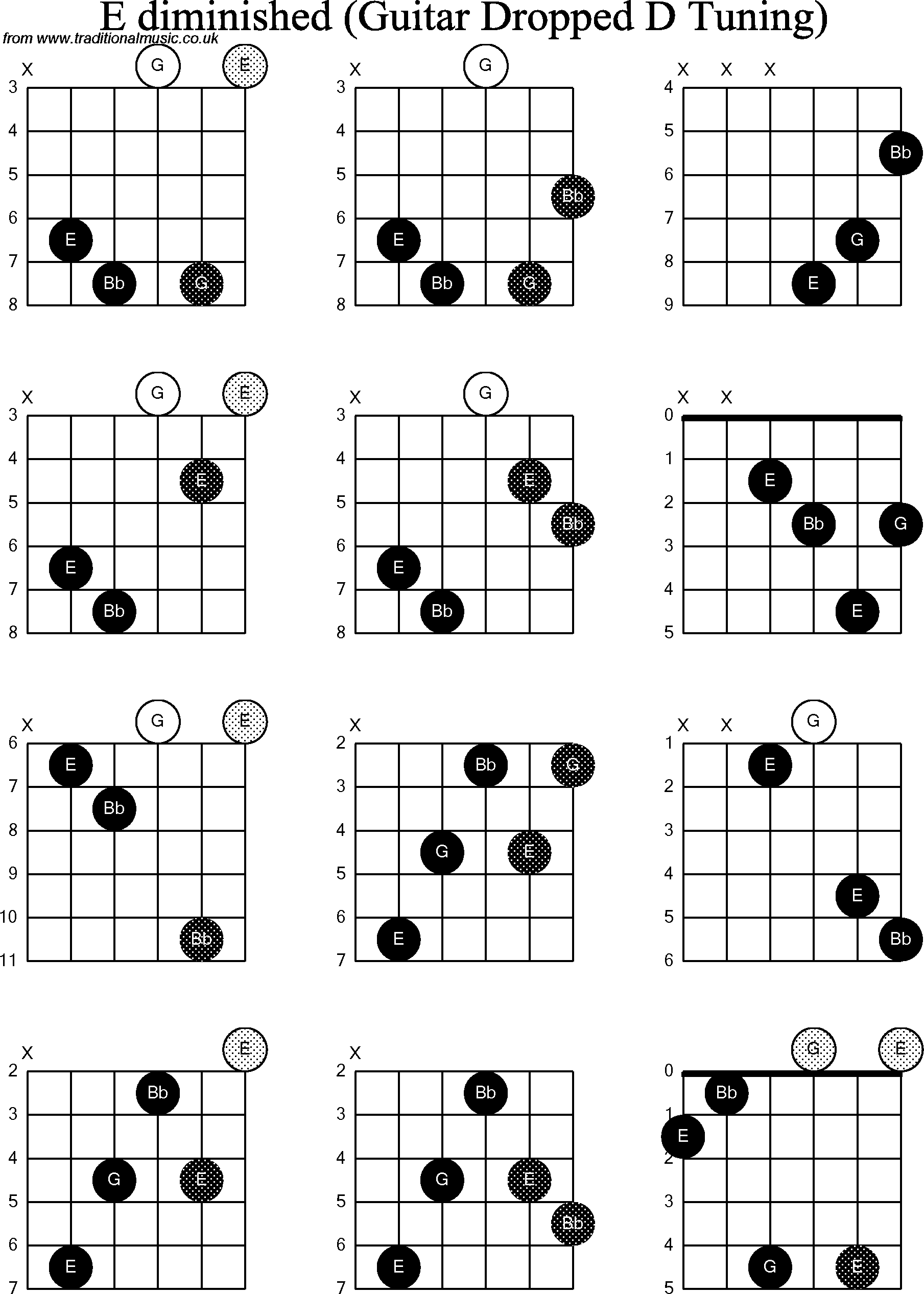 Chord Diagrams For Dropped D Guitardadgbe E Diminished