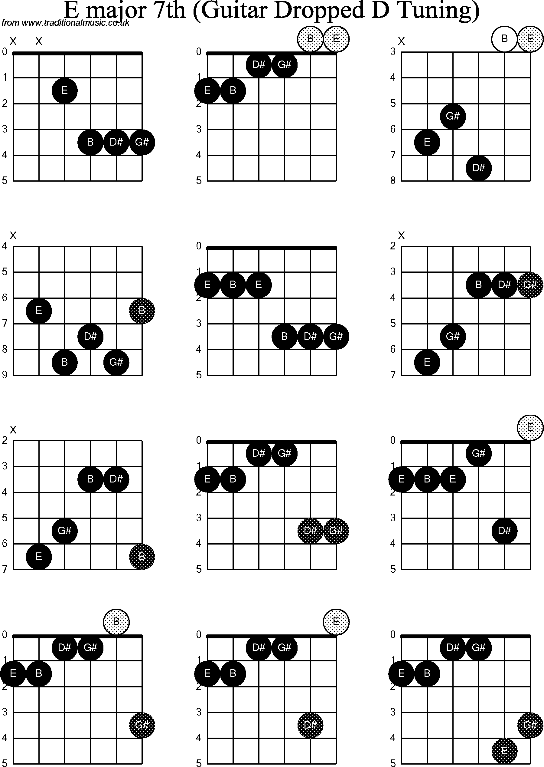 Chord Diagrams For Dropped D Guitardadgbe E Major7th