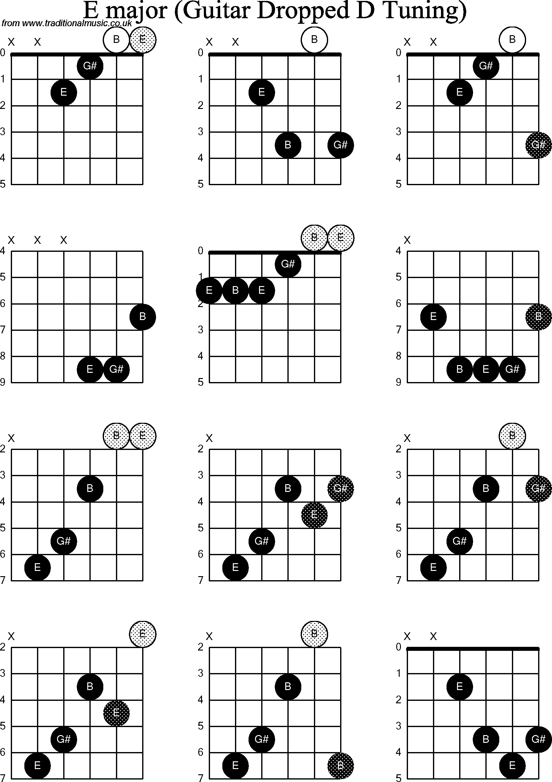Chord Diagrams For Dropped D Guitardadgbe E