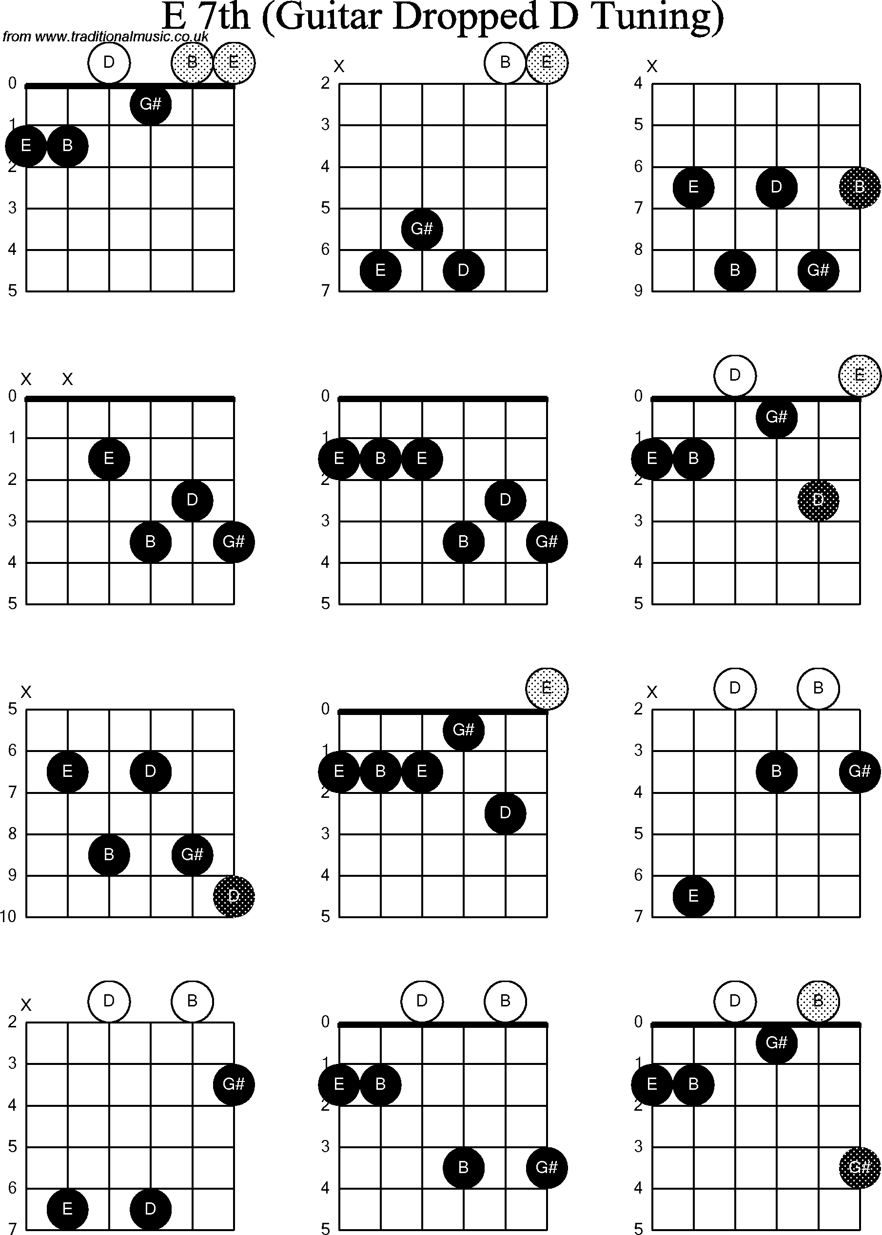 chord diagrams for dropped d guitar dadgbe   e7th
