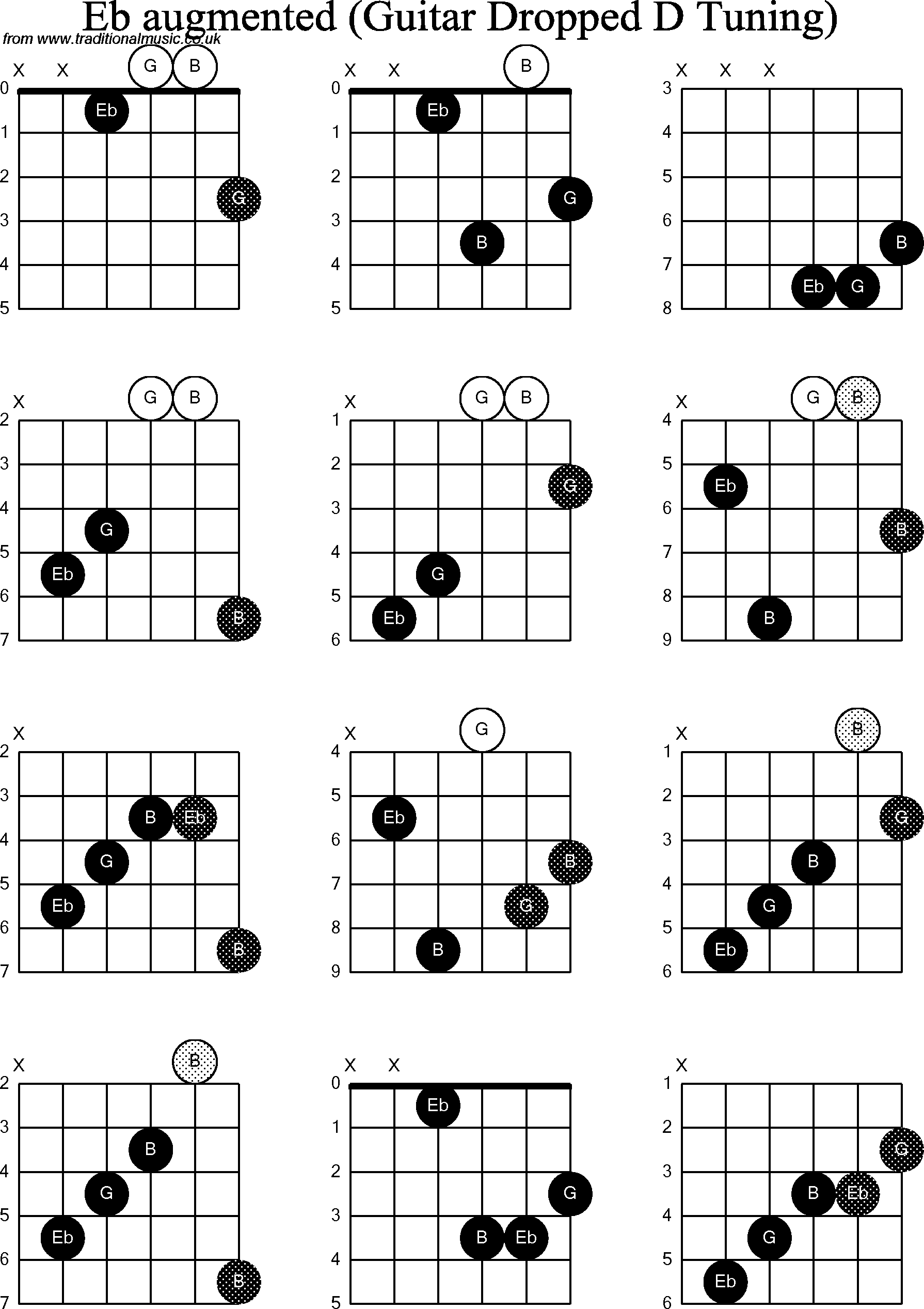 Chord diagrams for Dropped D Guitar(DADGBE), Eb Augmented