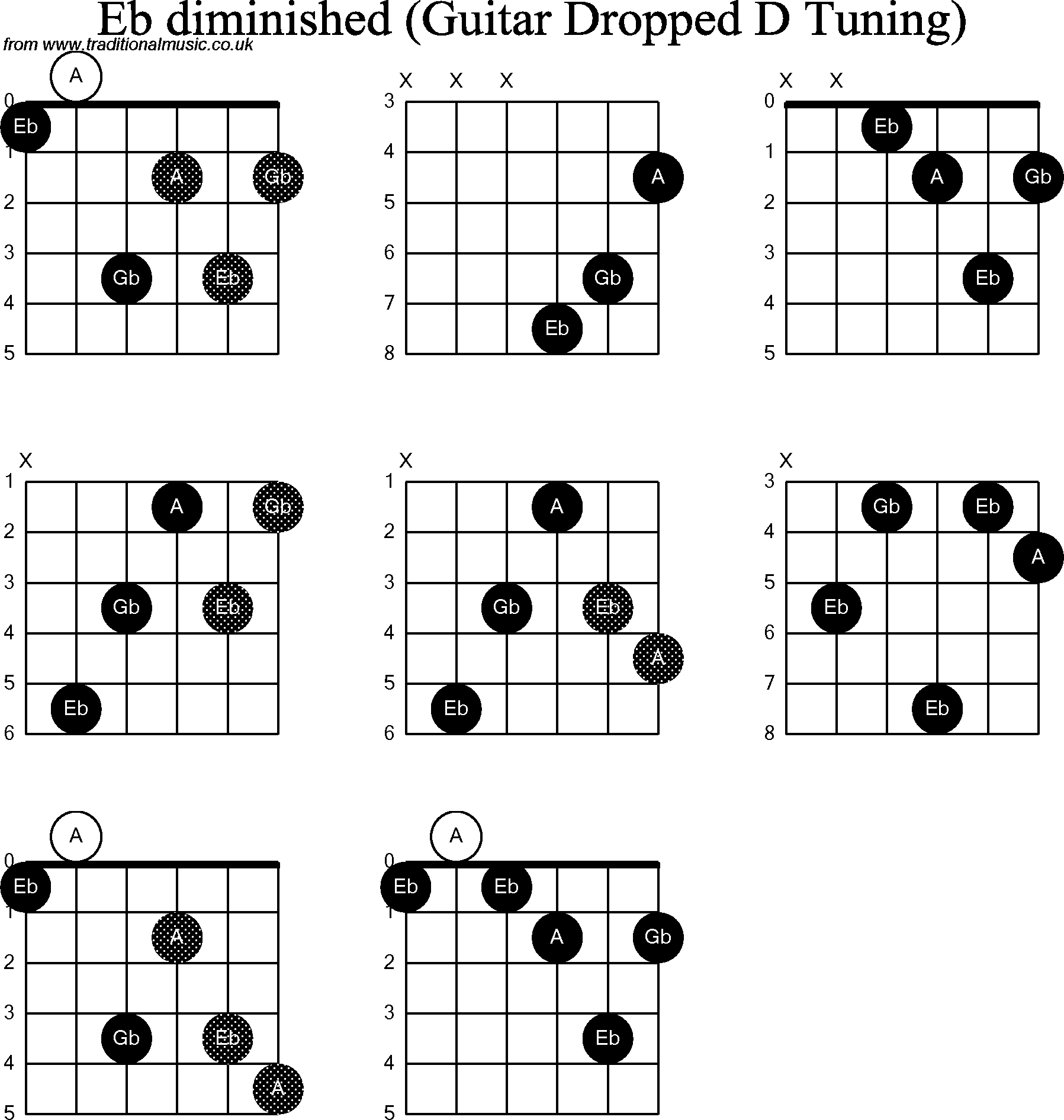 Chord Diagrams For Dropped D Guitardadgbe Eb Diminished