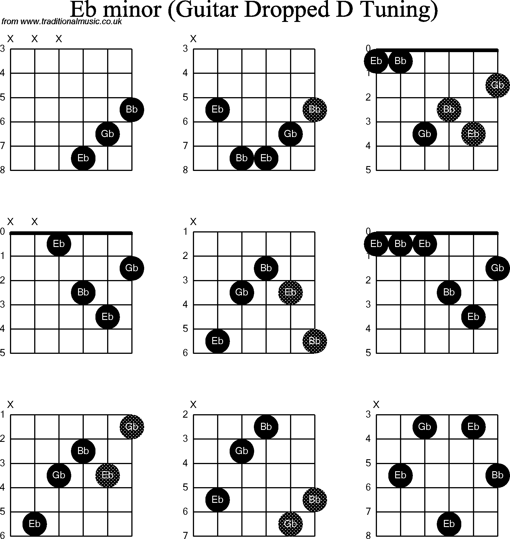 Chord Diagrams For Dropped D Guitardadgbe Eb Minor