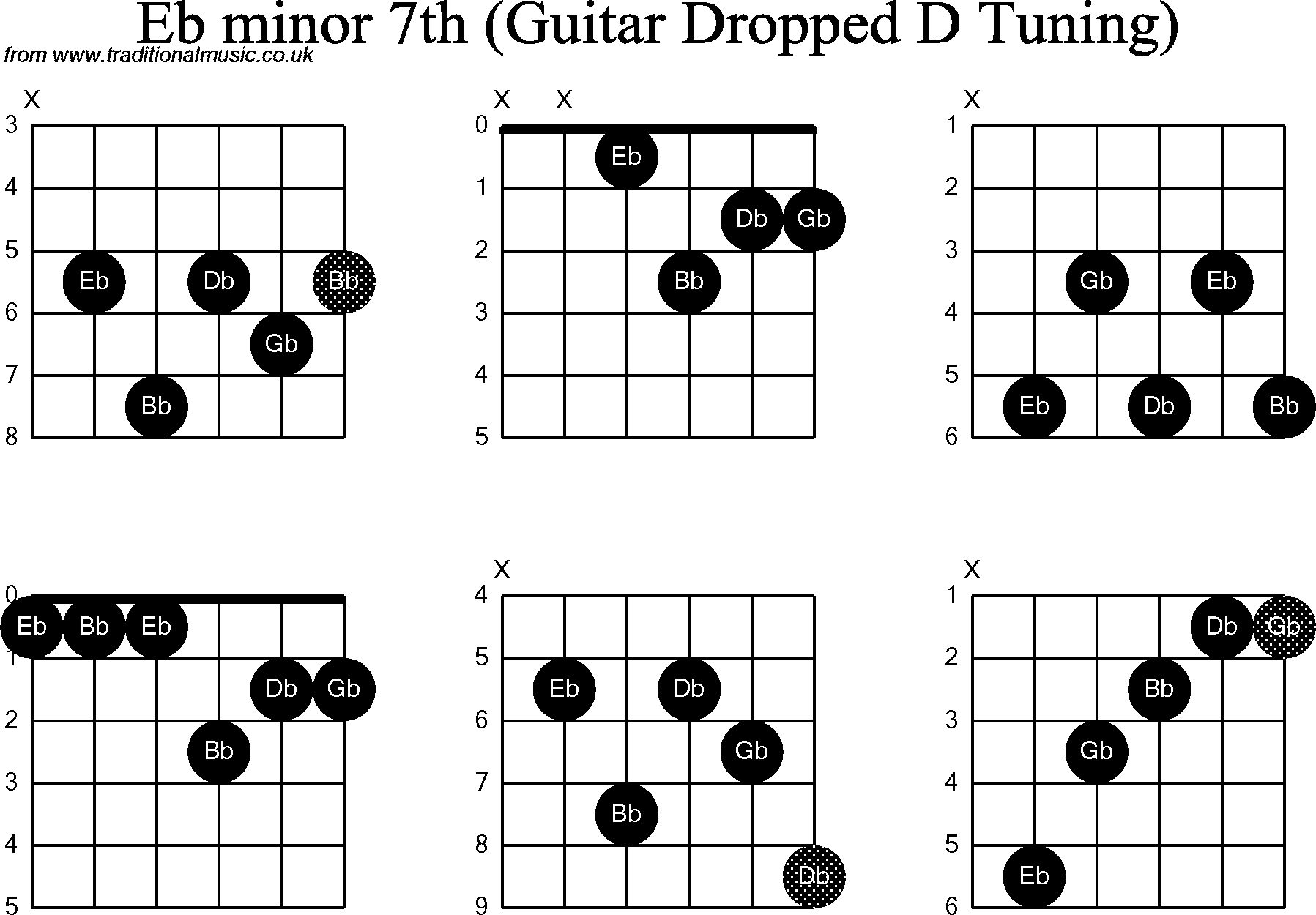 Chord Diagrams For Dropped D Guitardadgbe Eb Minor7th