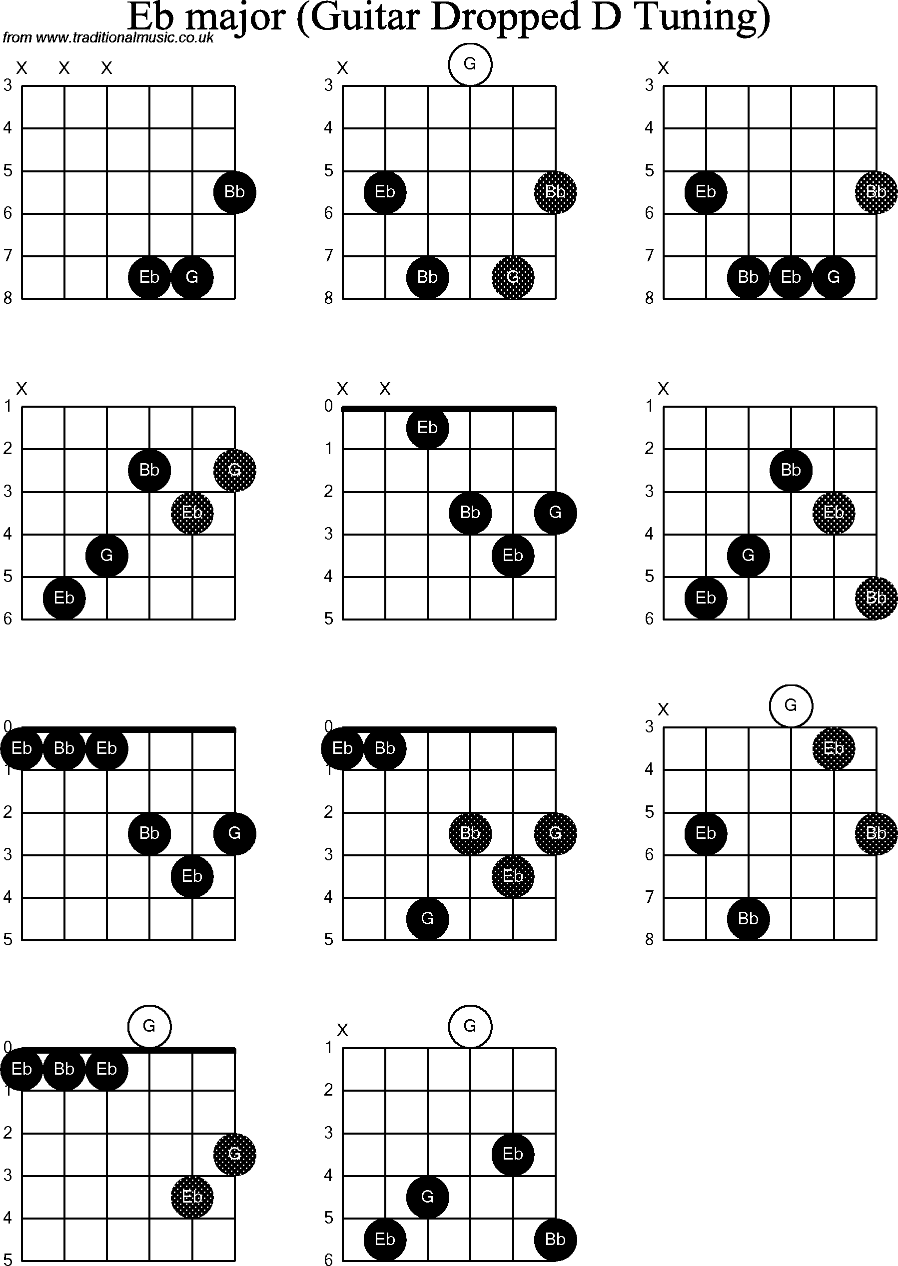 Chord Diagrams For Dropped D Guitardadgbe Eb