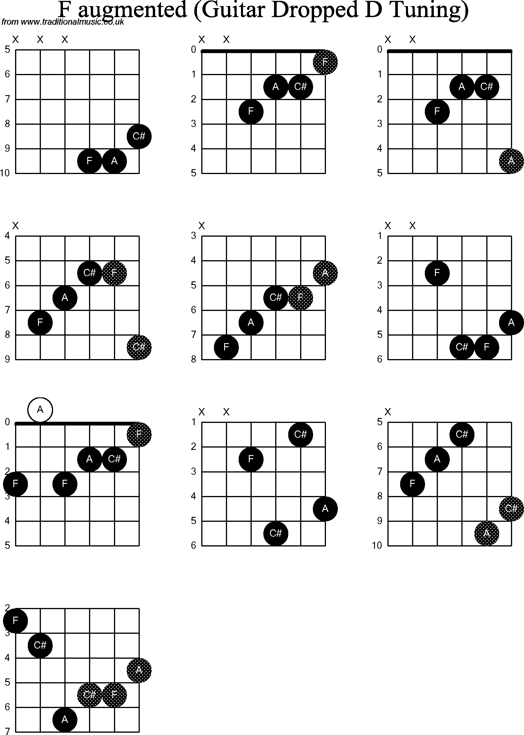 chord diagrams for dropped d guitar dadgbe   f augmented