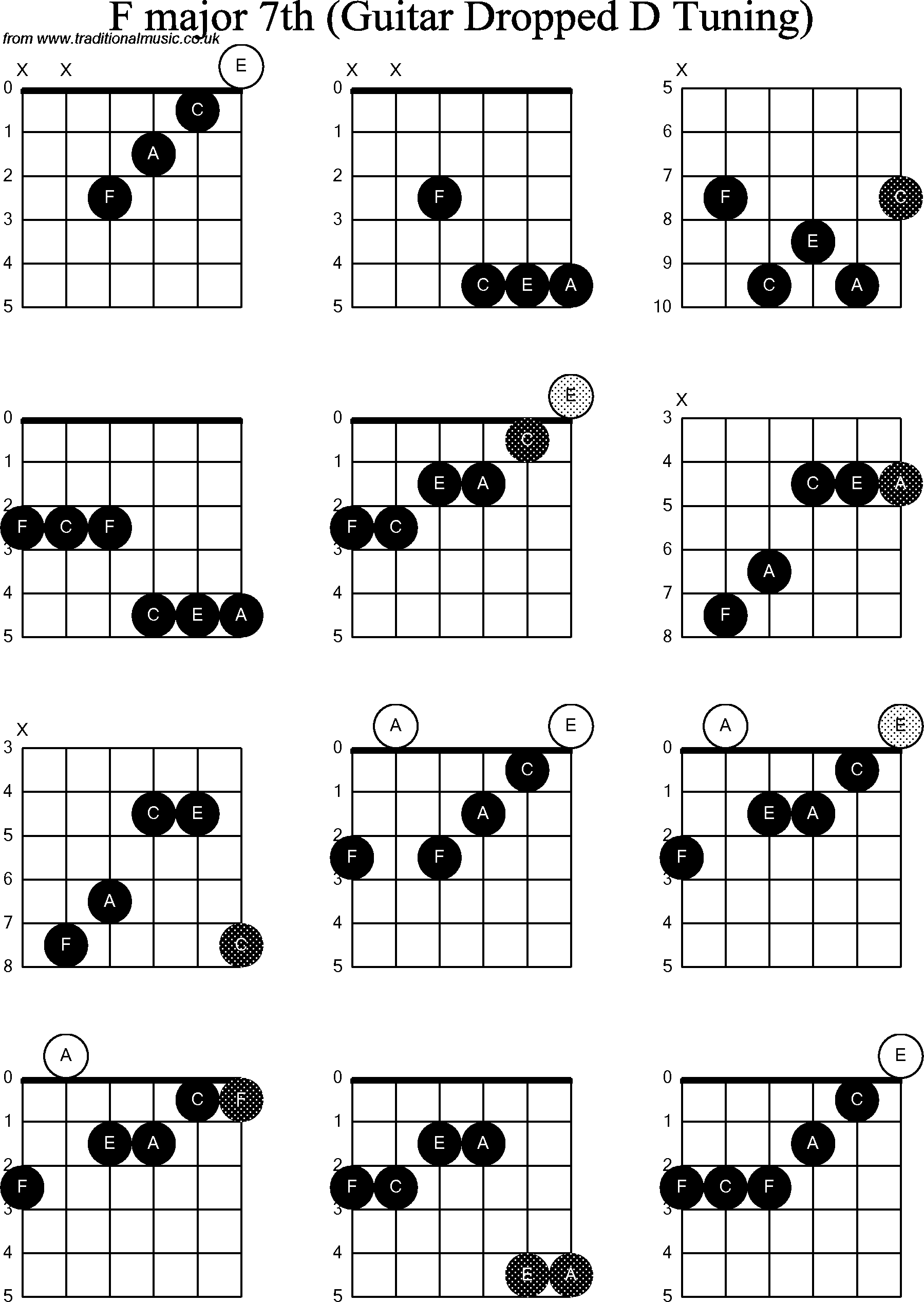 F Major Guitar Chord Diagram Online Schematic Diagram