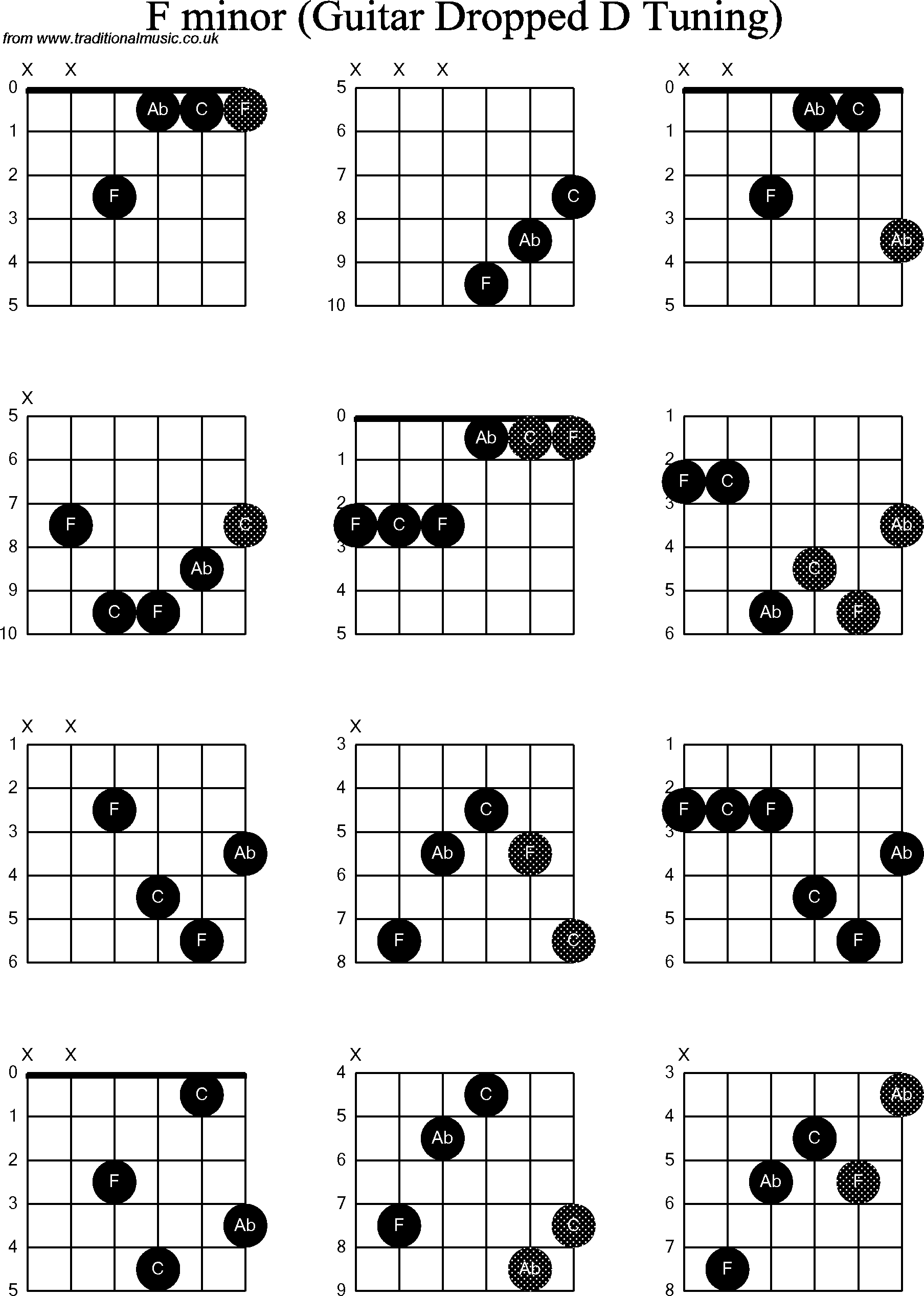 F Minor Chord  Sponsored  D Minor 7 Chord Guitar