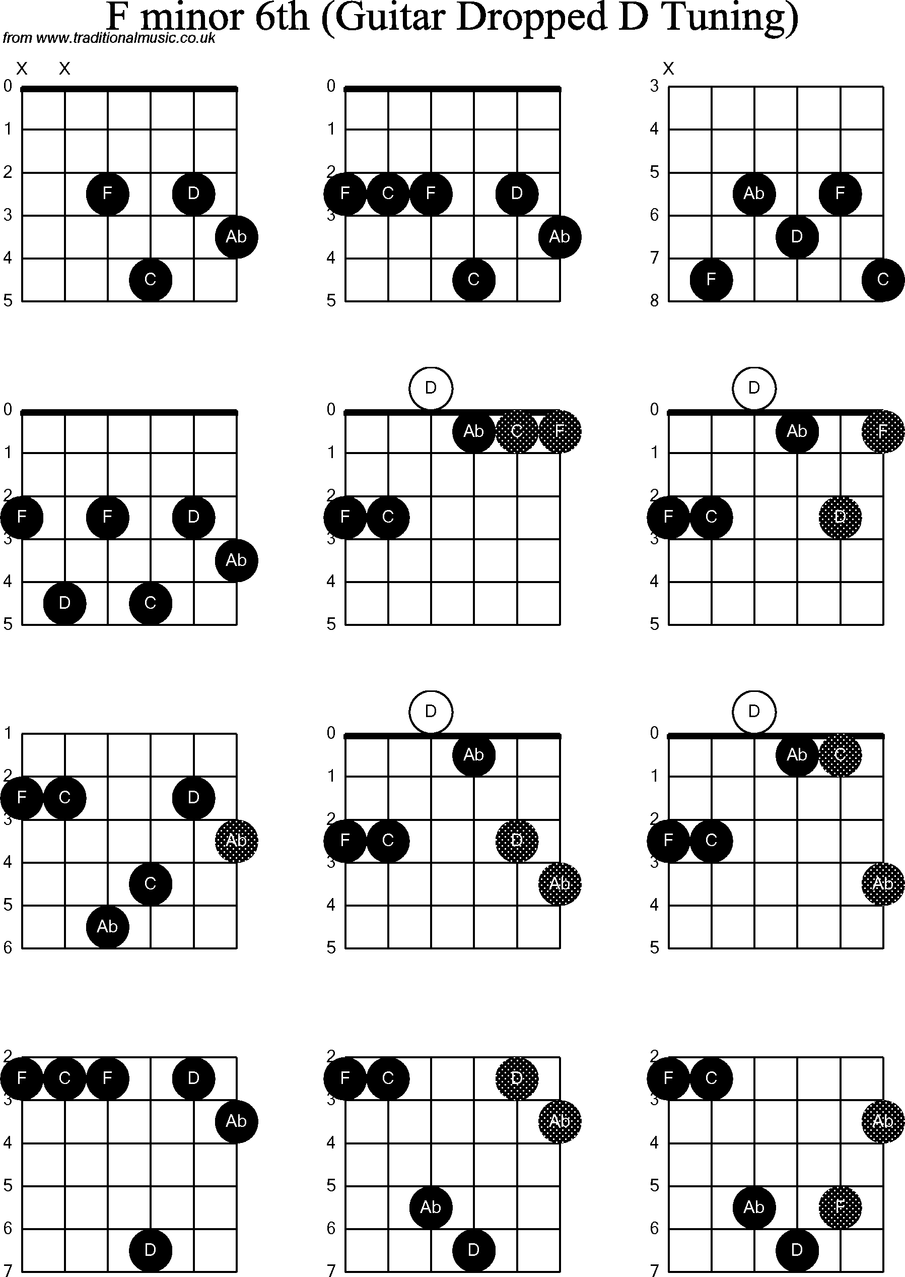 Chord Diagrams For Dropped D Guitardadgbe F Minor6th