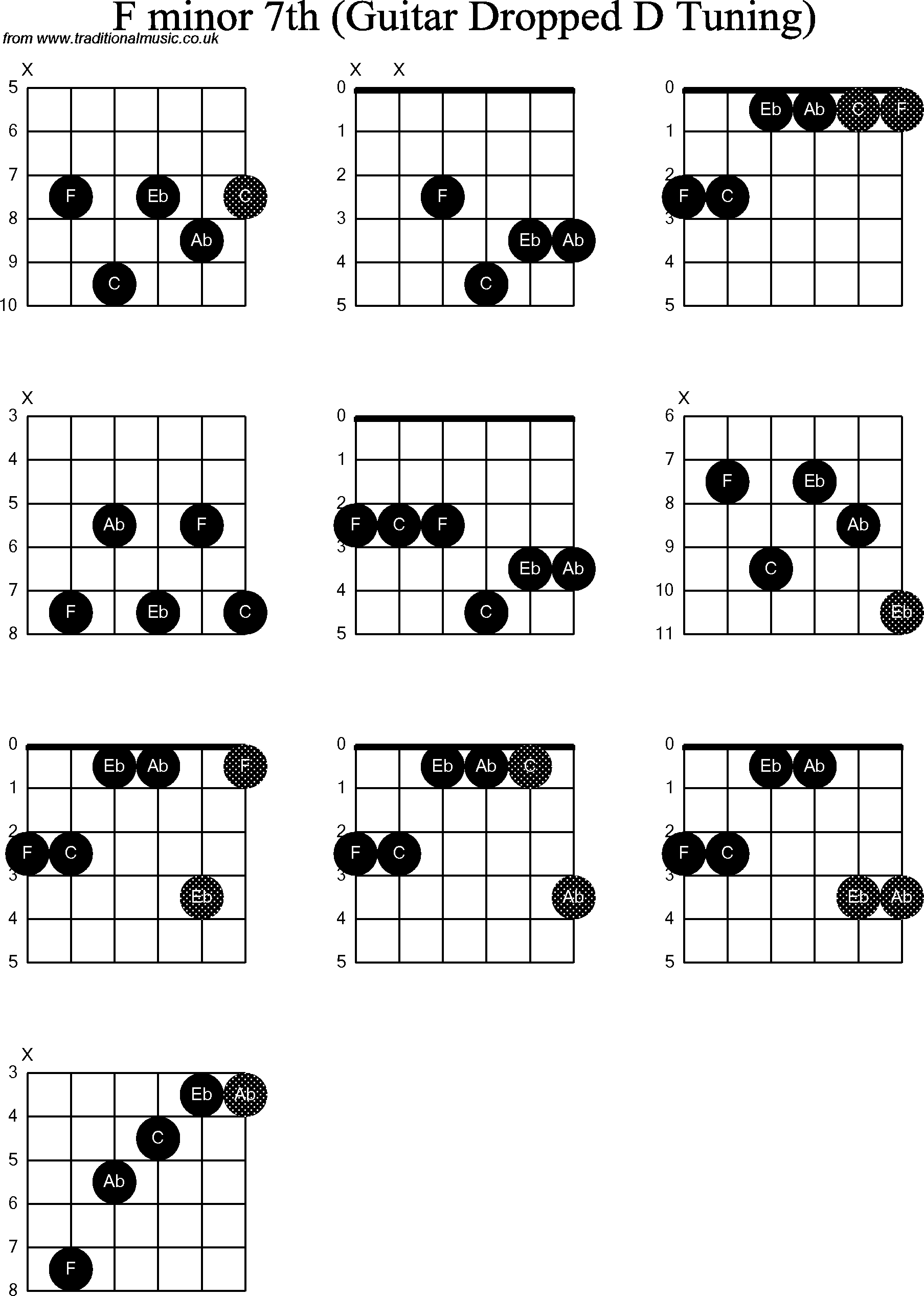 guitar(dropped-d)-chords-f-minor7th.png
