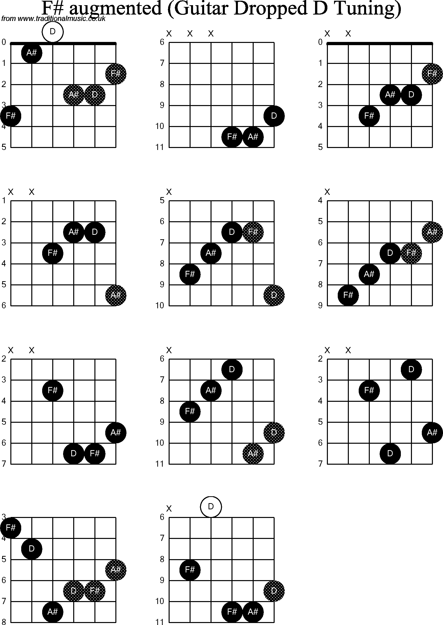 Chord diagrams for dropped d guitardadgbe f sharp augmented chord diagrams for dropped d guitardadgbe f sharp augmented hexwebz Image collections