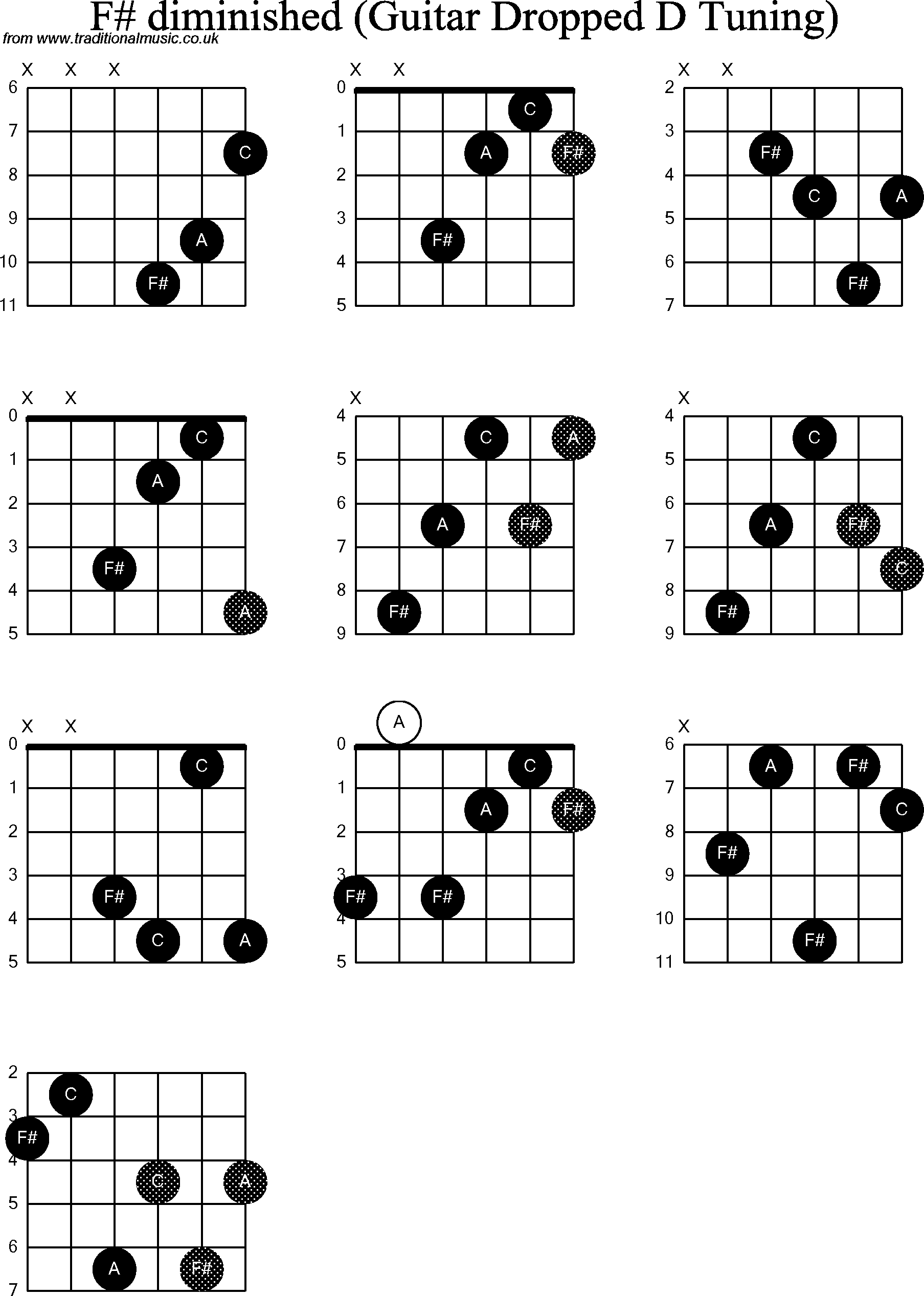 Chord Diagrams For Dropped D Guitardadgbe F Sharp Diminished