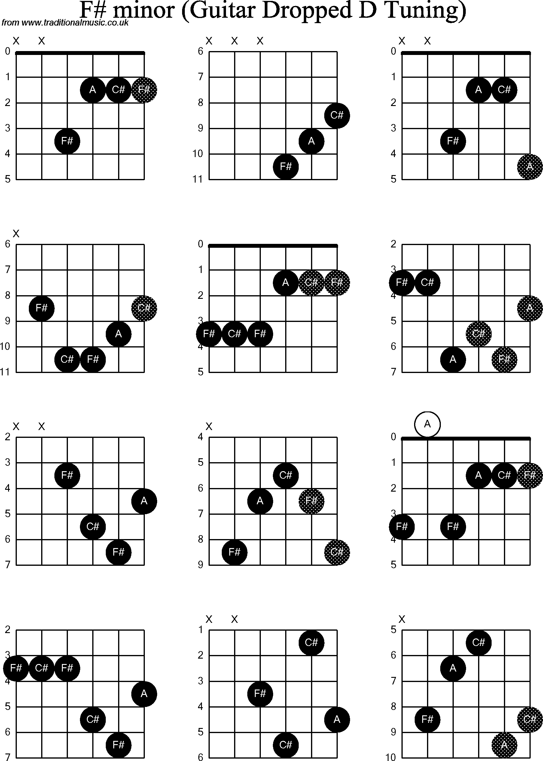 Chord diagrams for dropped d guitardadgbe f sharp minor chord diagrams for dropped d guitardadgbe f sharp minor hexwebz Gallery