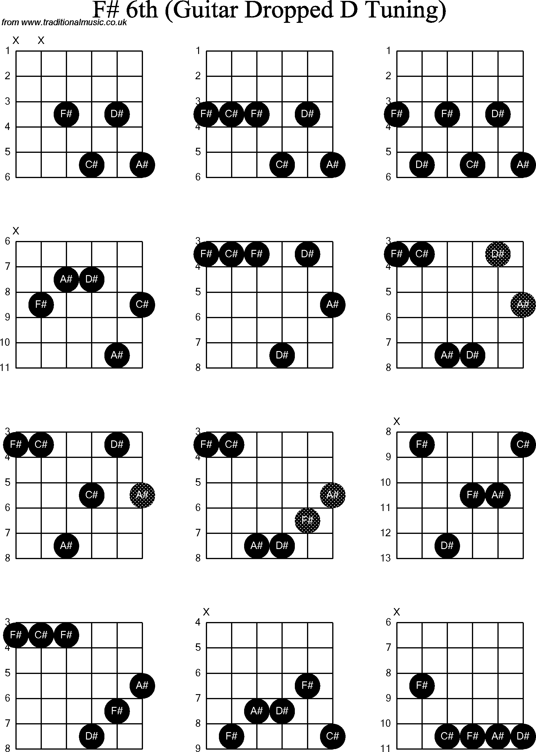 chord diagrams for dropped d guitar dadgbe   f sharp6th