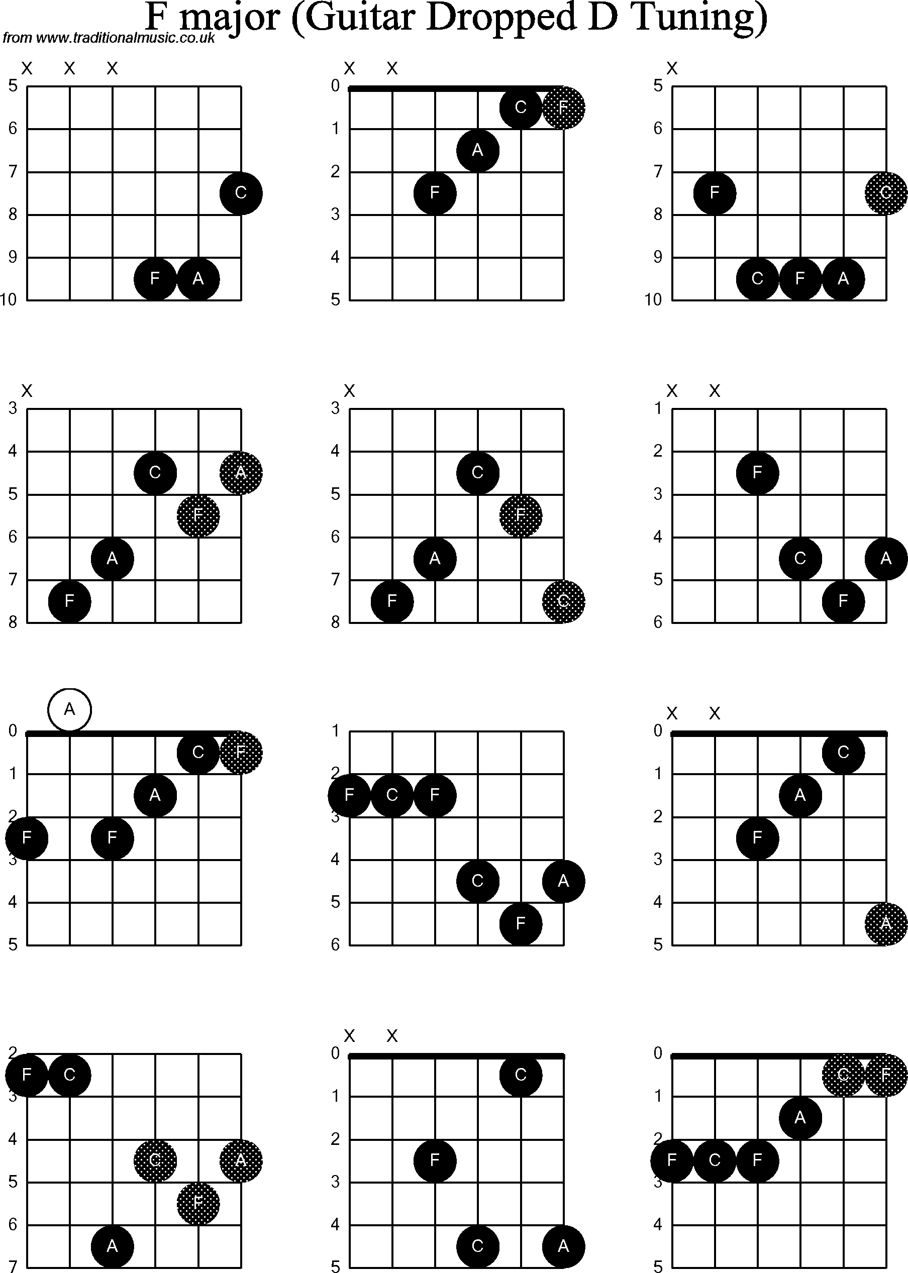 chord diagrams for dropped d guitar dadgbe   f
