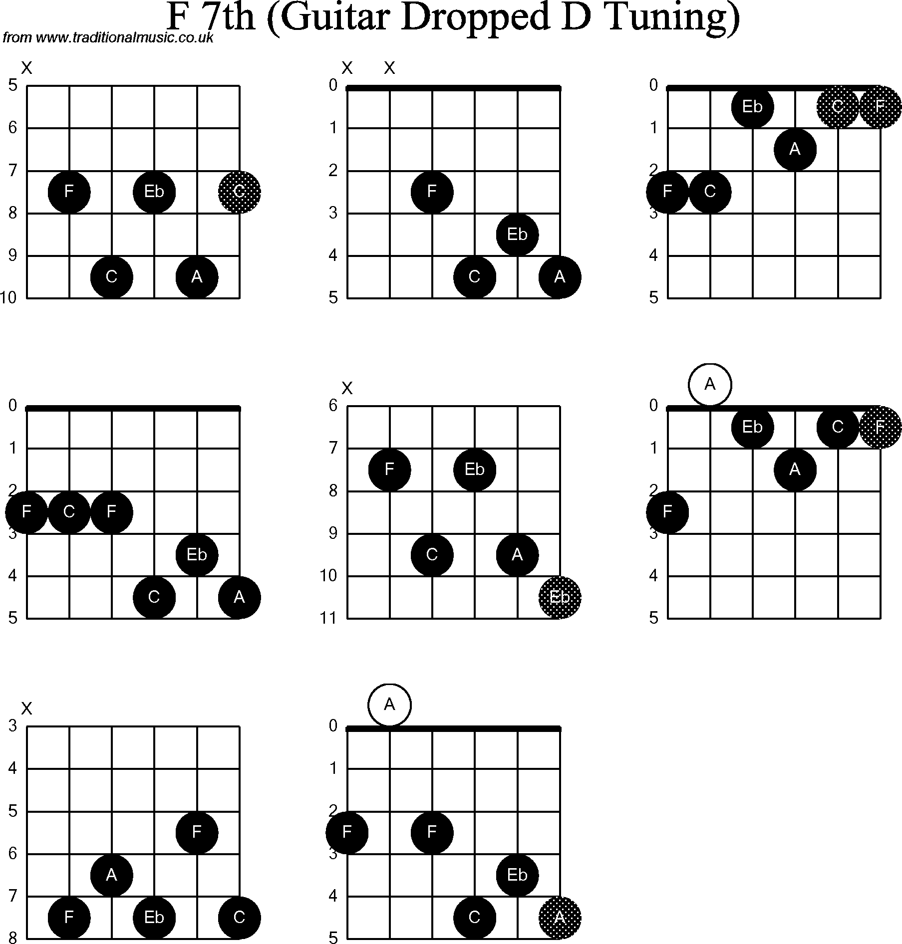 Chord Diagrams For Dropped D Guitardadgbe F7th