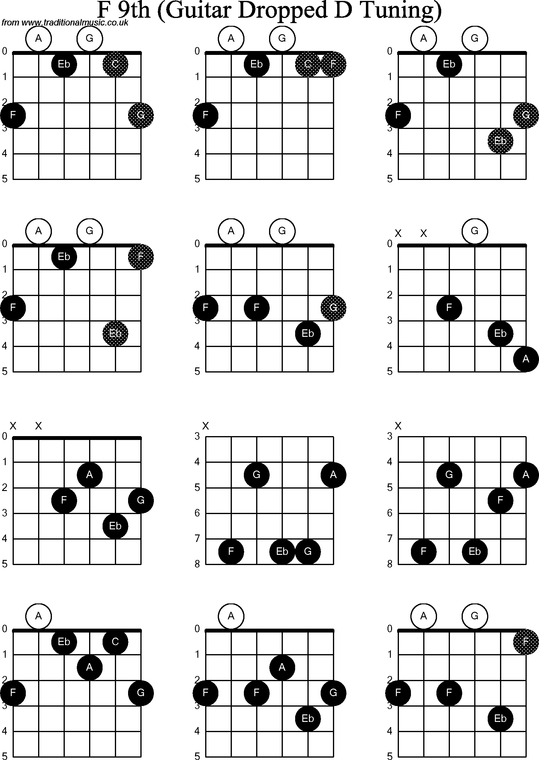 chord diagrams for dropped d guitar dadgbe   f9th