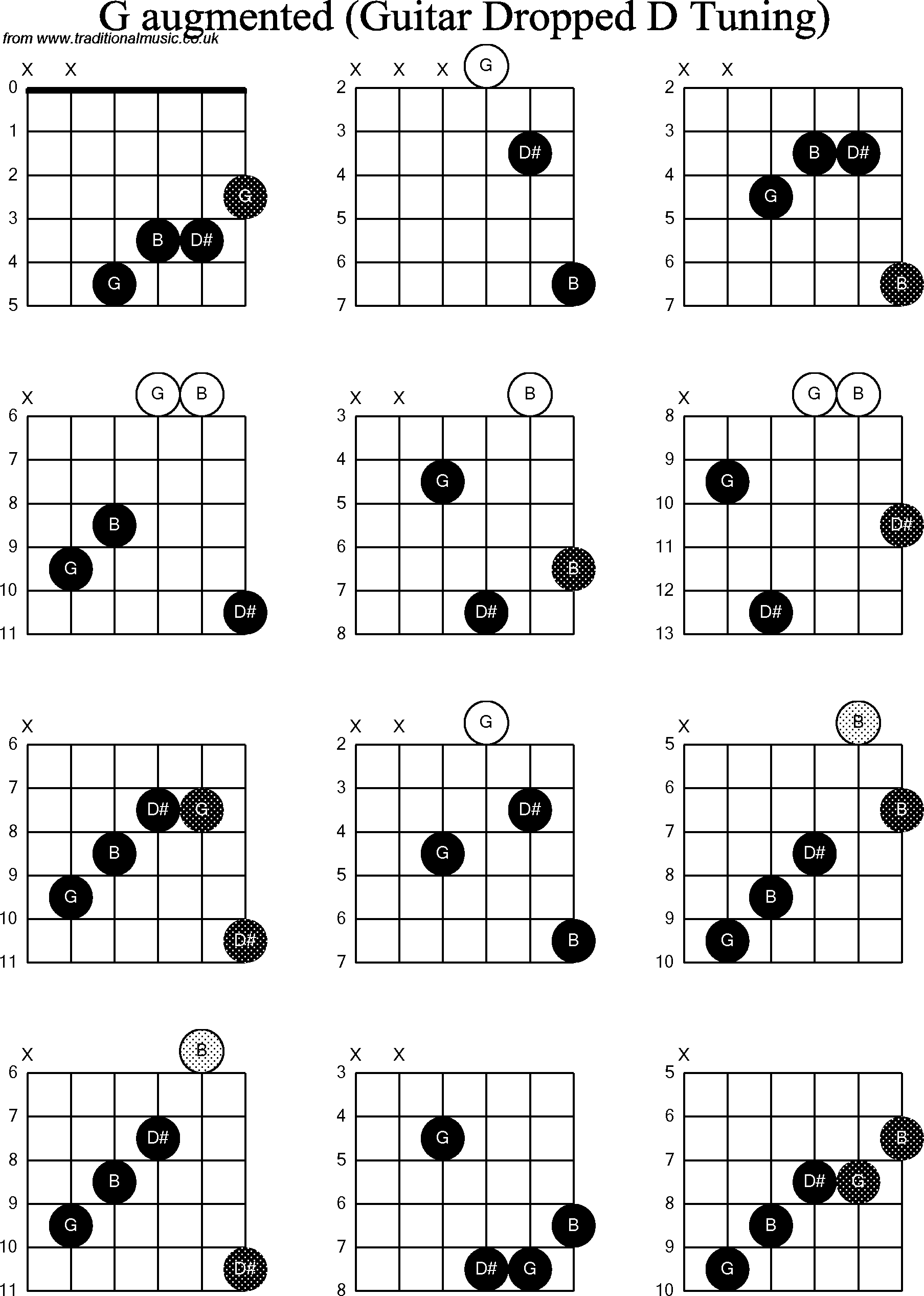 Chord Diagrams For Dropped D Guitardadgbe G Augmented