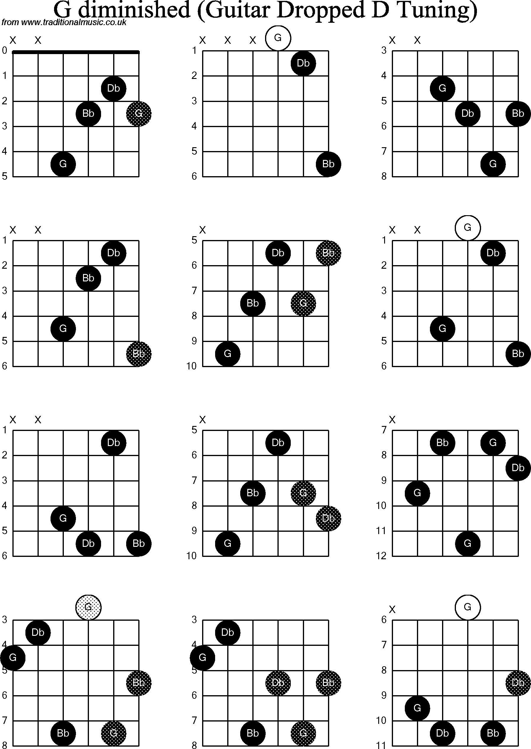 Chord diagrams for dropped d guitardadgbe g diminished chord diagrams for dropped d guitardadgbe g diminished hexwebz Choice Image