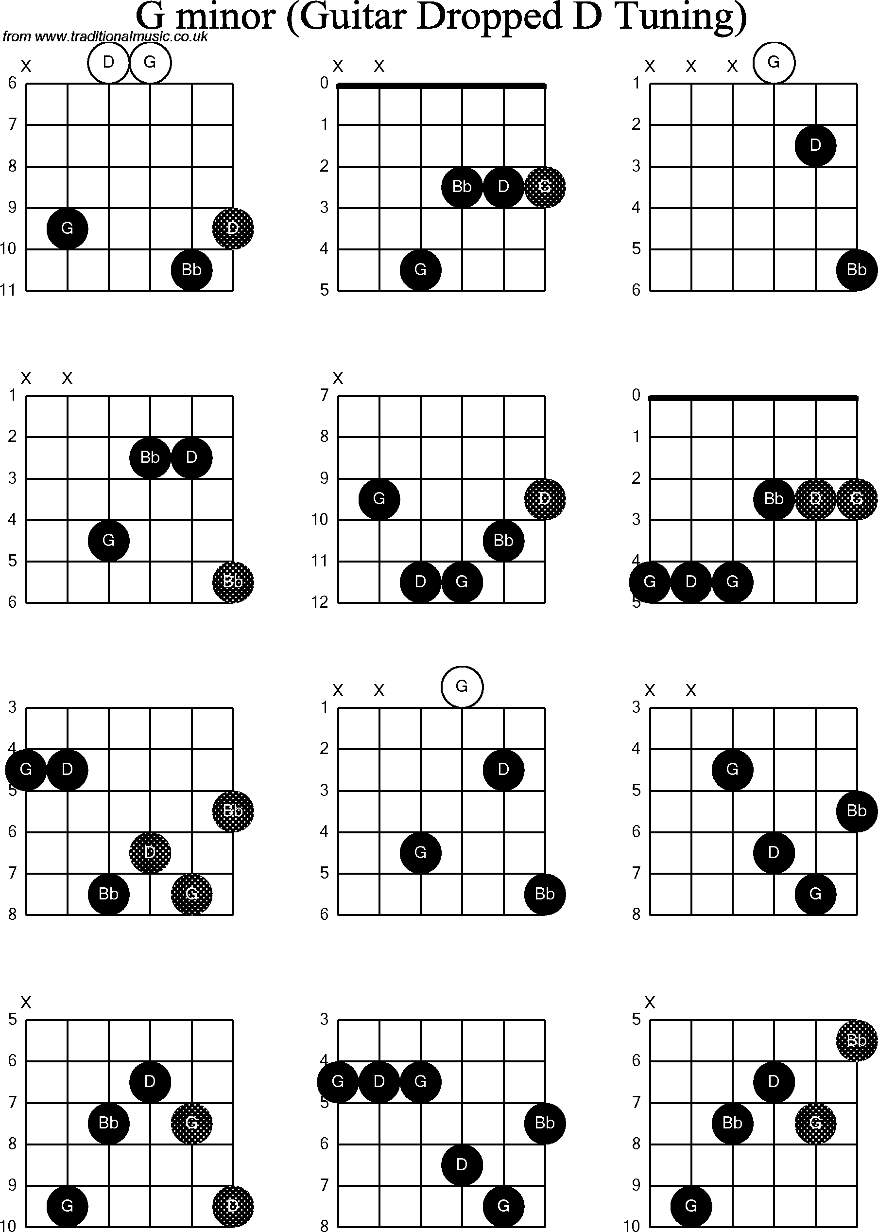 Chord diagrams for dropped d guitardadgbe g minor chord diagrams for dropped d guitardadgbe g minor hexwebz Choice Image