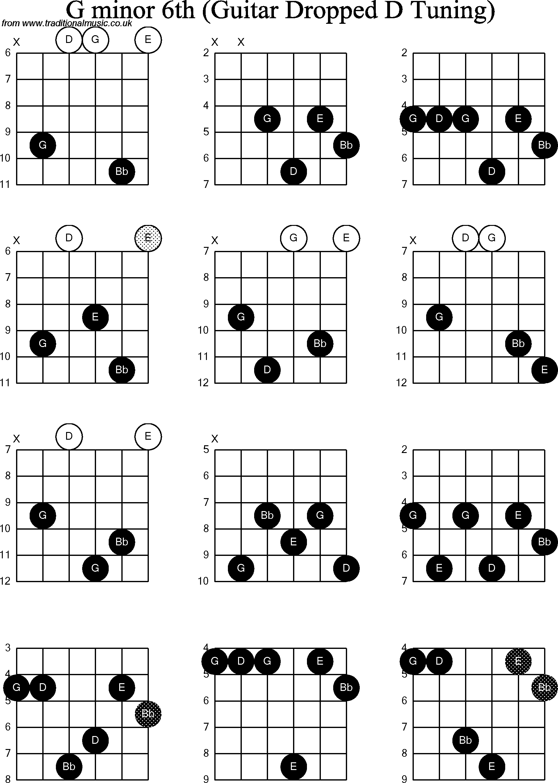 Chord Diagrams For Dropped D Guitardadgbe G Minor6th