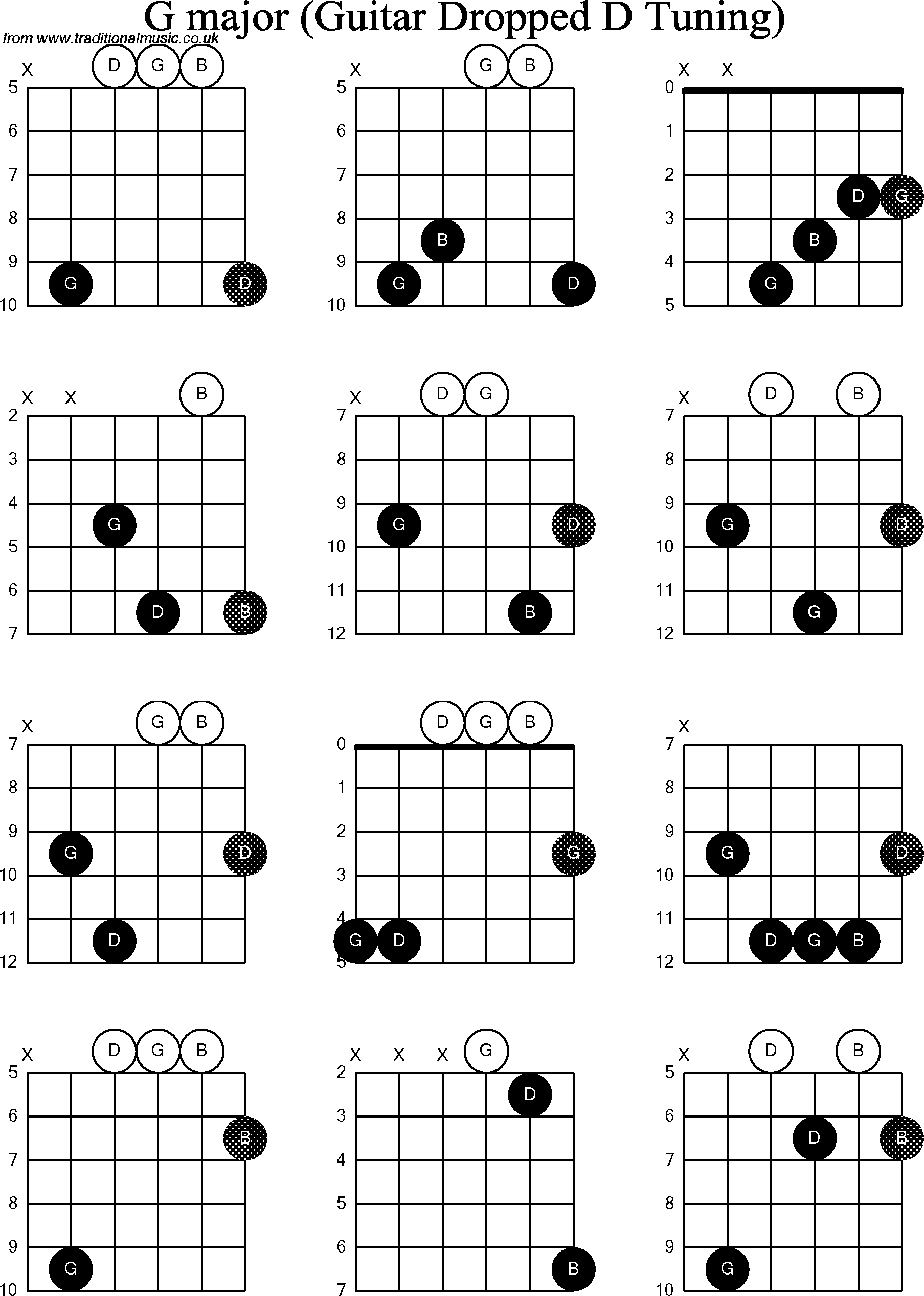 Chord diagrams for dropped d guitardadgbe g chord diagrams for dropped d guitardadgbe g hexwebz Choice Image