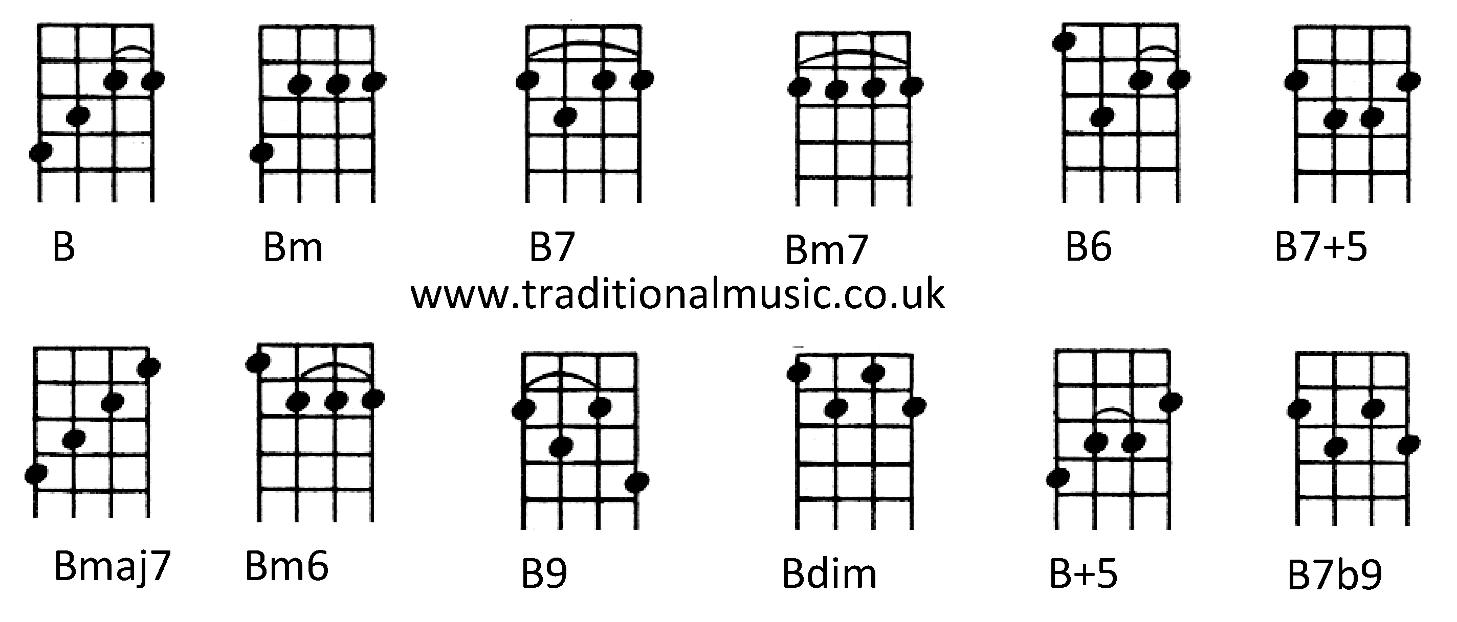 List Of Synonyms And Antonyms The Word B Ukulele Tuning Diagram How To Play Major Chords Pics Diagrams Tab Live