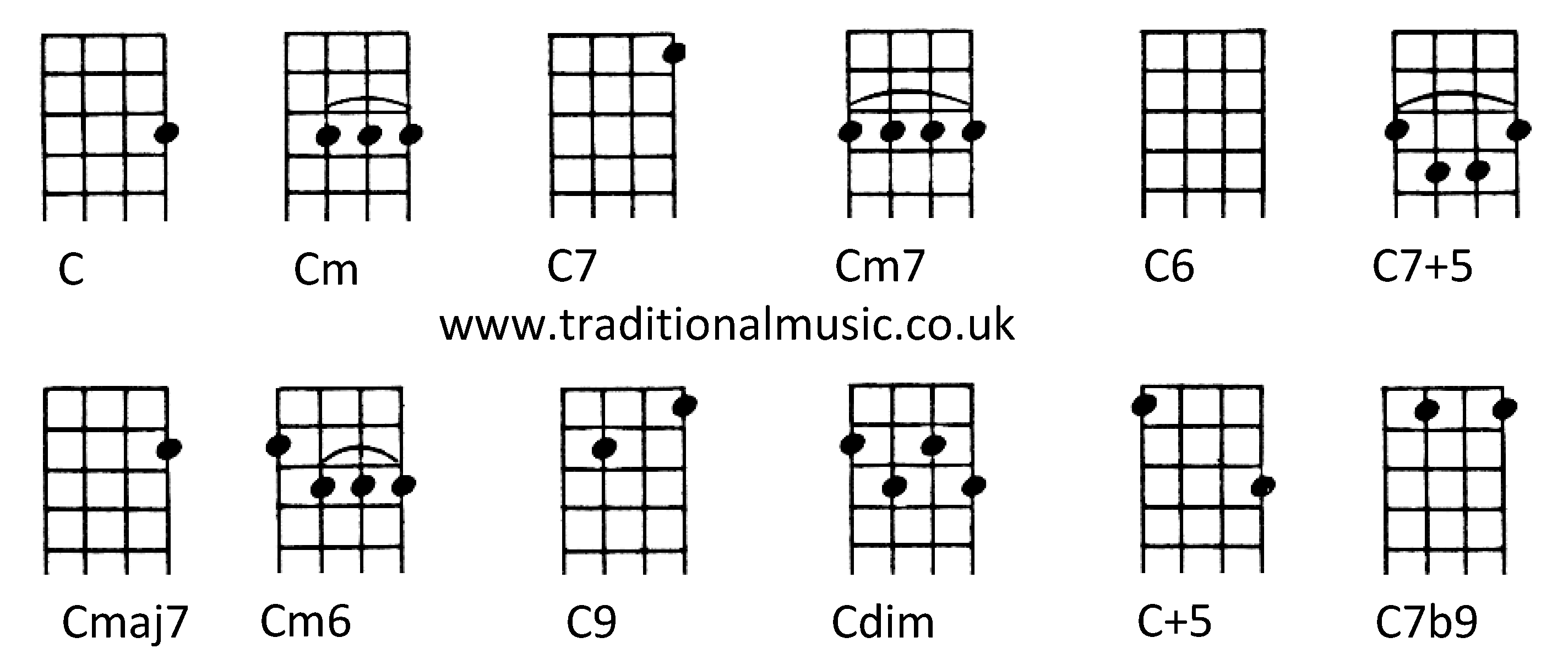 Chords for ukulele c tuningc cm c7 cm7 c6 c75 cmaj7 cm6 c9 cdim chords for ukulele chords for ukulele c tuningc cm c7 cm7 c6 hexwebz Choice Image
