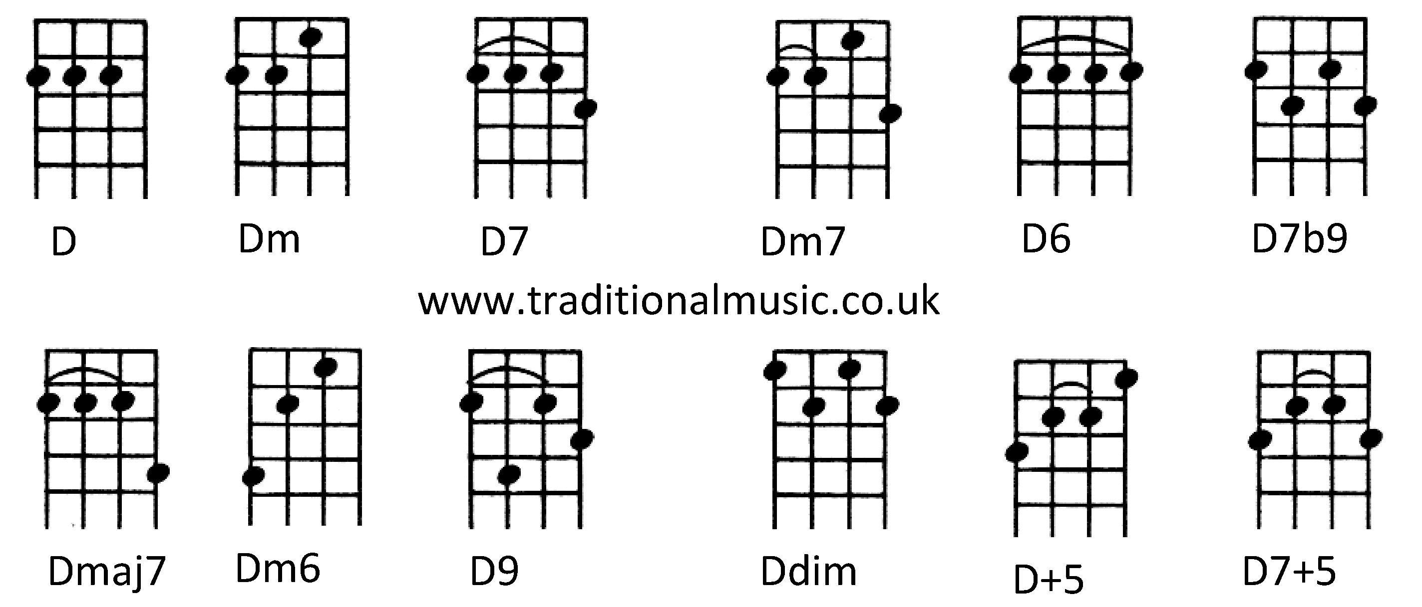 D7 Chord Ukulele Images u0026 Pictures - Becuo