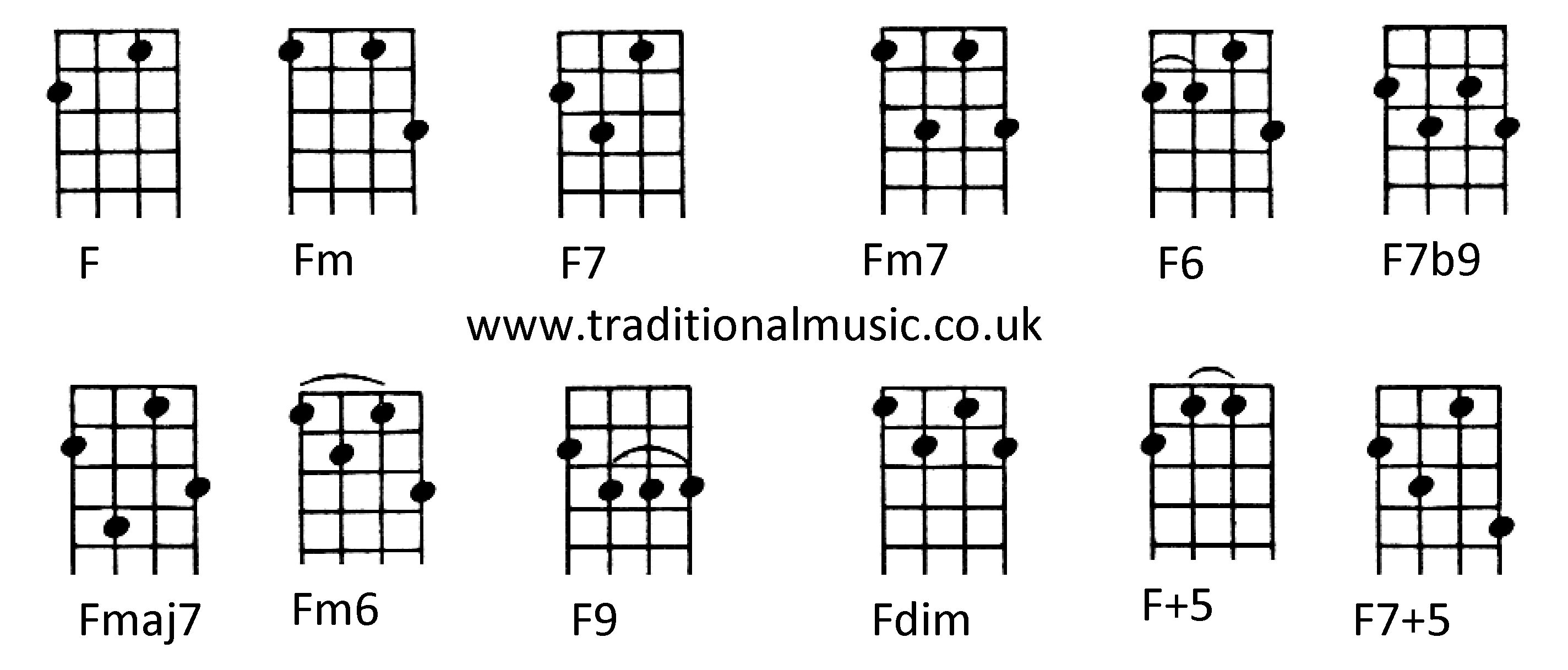 Gallery For u0026gt; Ukulele Chords F