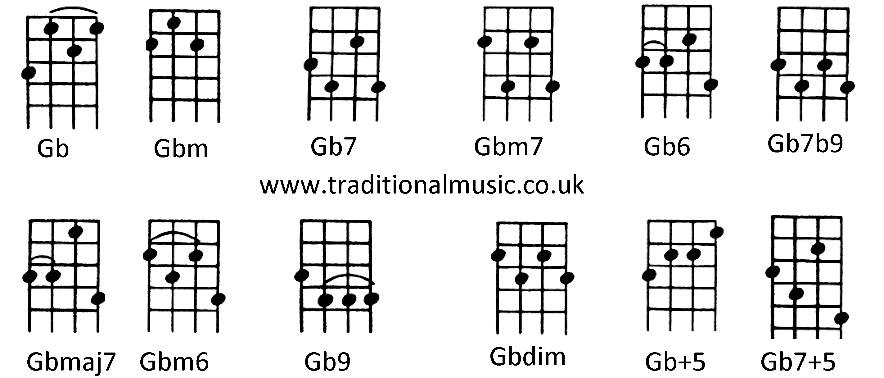 For ukulele c tuninggb gbm gb7 gbm7 gb6 gb7b9 gbmaj7 gbm6 gb9 chords for ukulele c tuninggb gbm gb7 gbm7 gb6 gb7b9 gbmaj7 gbm6 gb9 gbdim hexwebz Choice Image