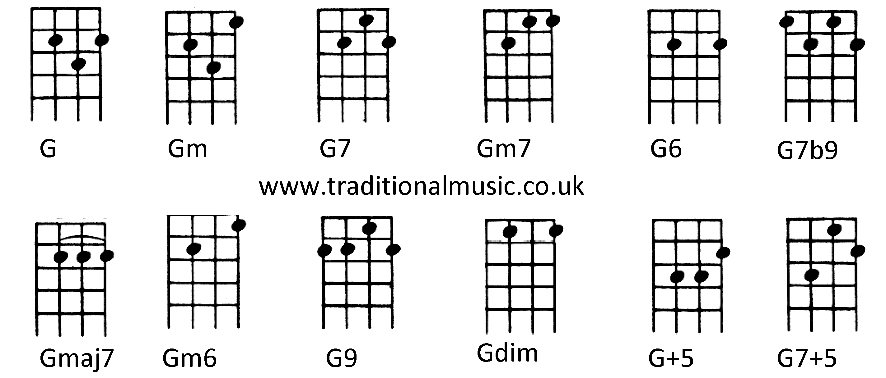 http://www.ukulele-chords.com/img/chord/photo/Cmajor_132.jpg