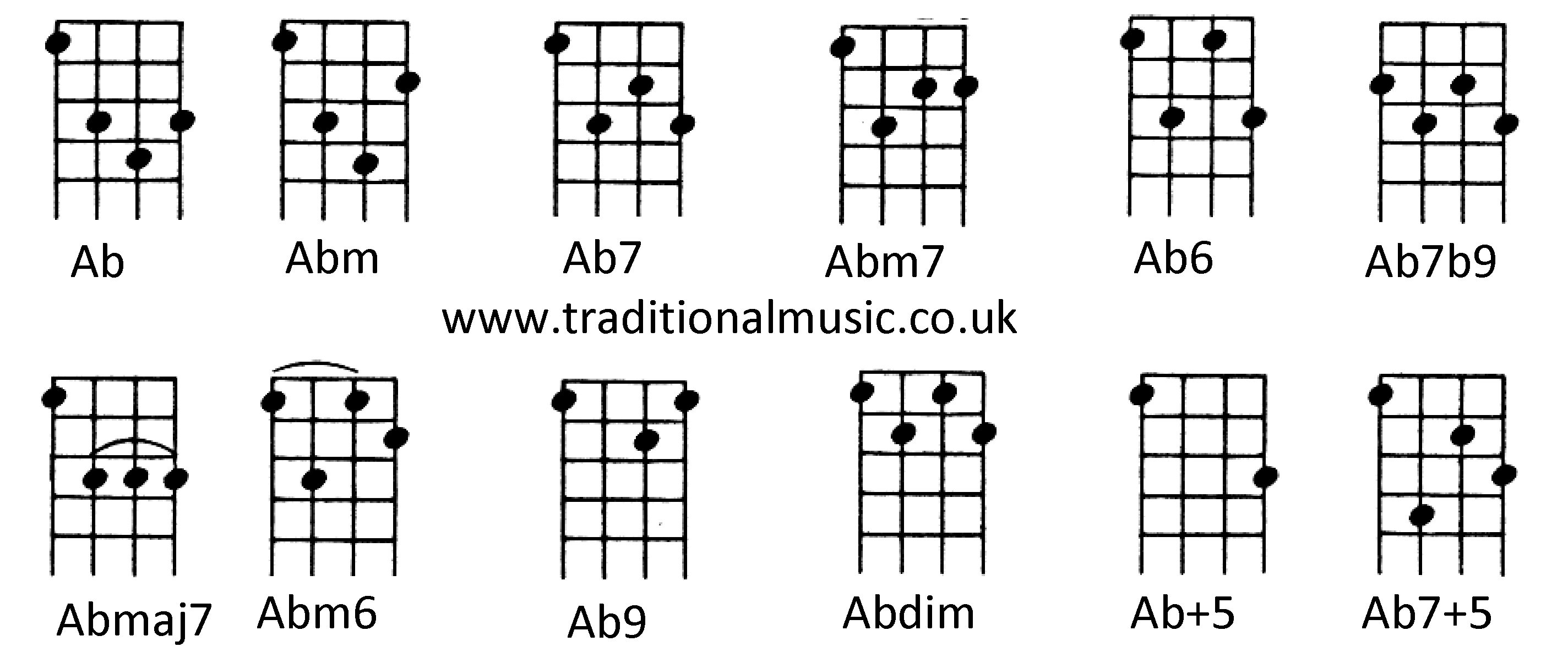 Ukulele Chord BM submited images.