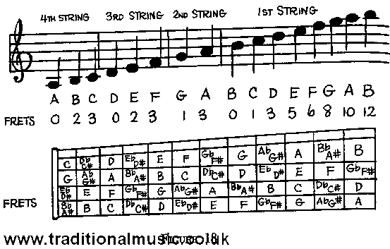 It's Easy To Make Music, page 38