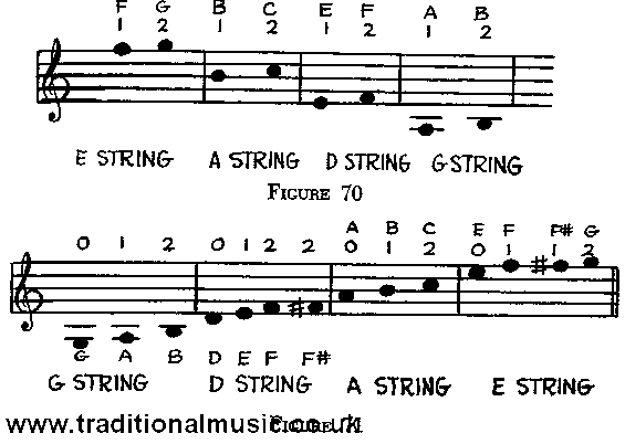 It's Easy To Make Music, page 85
