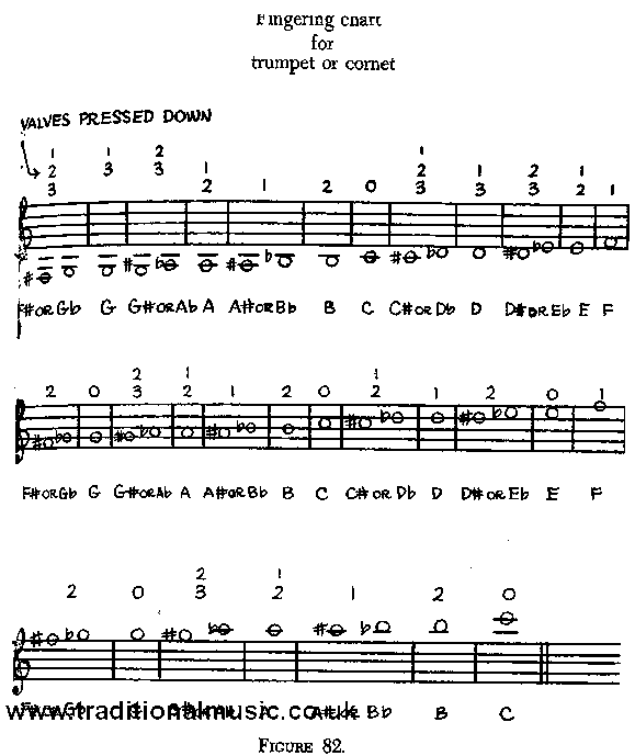 It's Easy To Make Music, page 101