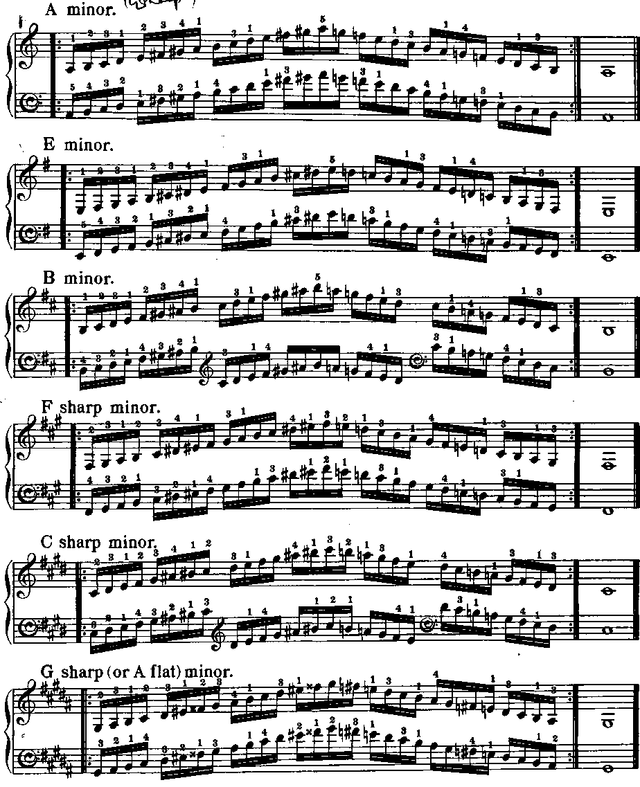 Melodic Minor Minor Scales Melodic Form