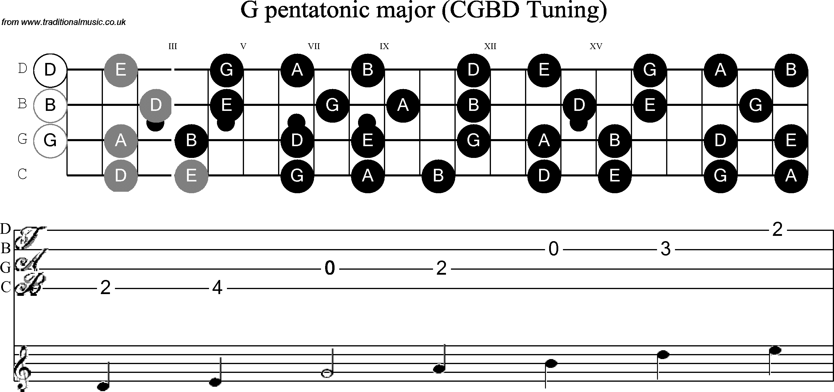Banjo Major Scale submited images.