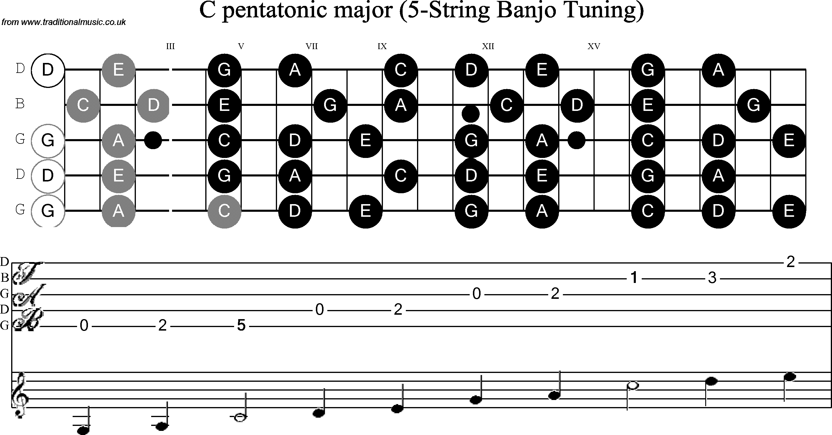 Banjo Scale Diagram Wiring And Ebooks Parts Musical Scales For G C Pentatonic Rh Traditionalmusic Co Uk Brass