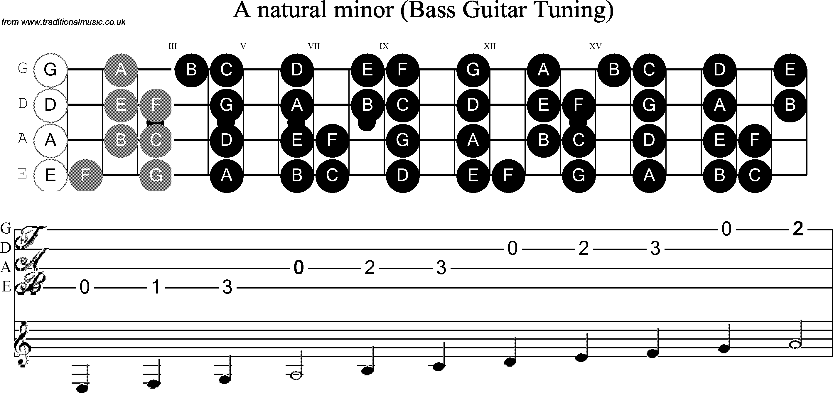 Bass Guitar Scale A Minor