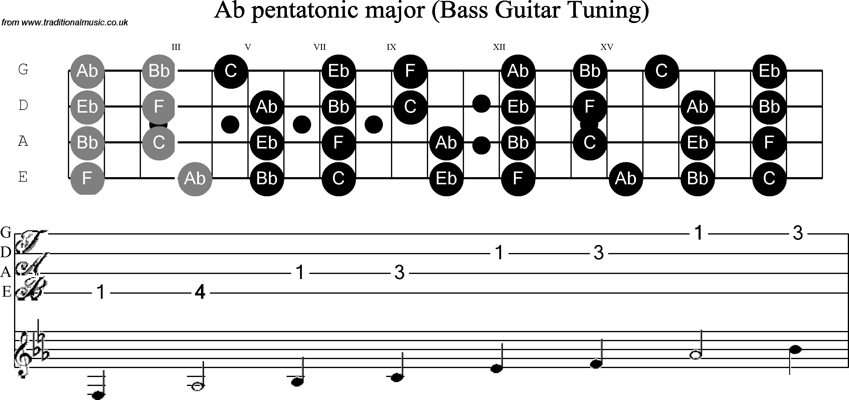 photo about Printable Guitar Scales called B Guitar Scale Ab Pentatonic